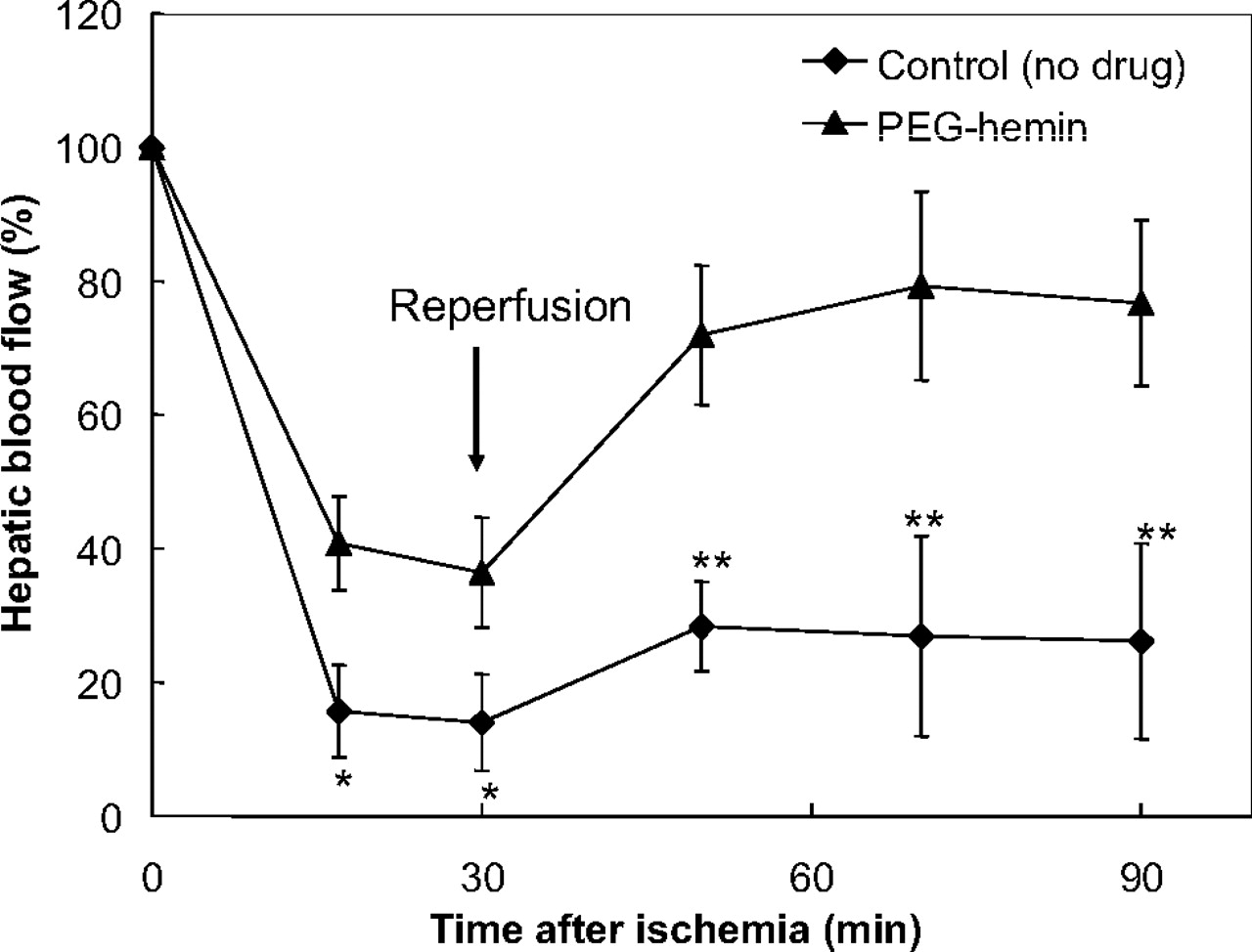 Therapeutic Potential Of Pegylated Hemin For Reactive Oxygen Species