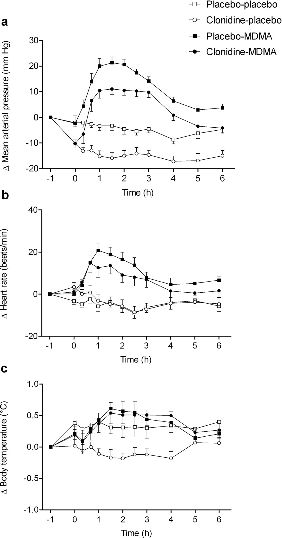 Effects of the α2-Adrenergic Agonist Clonidine on the