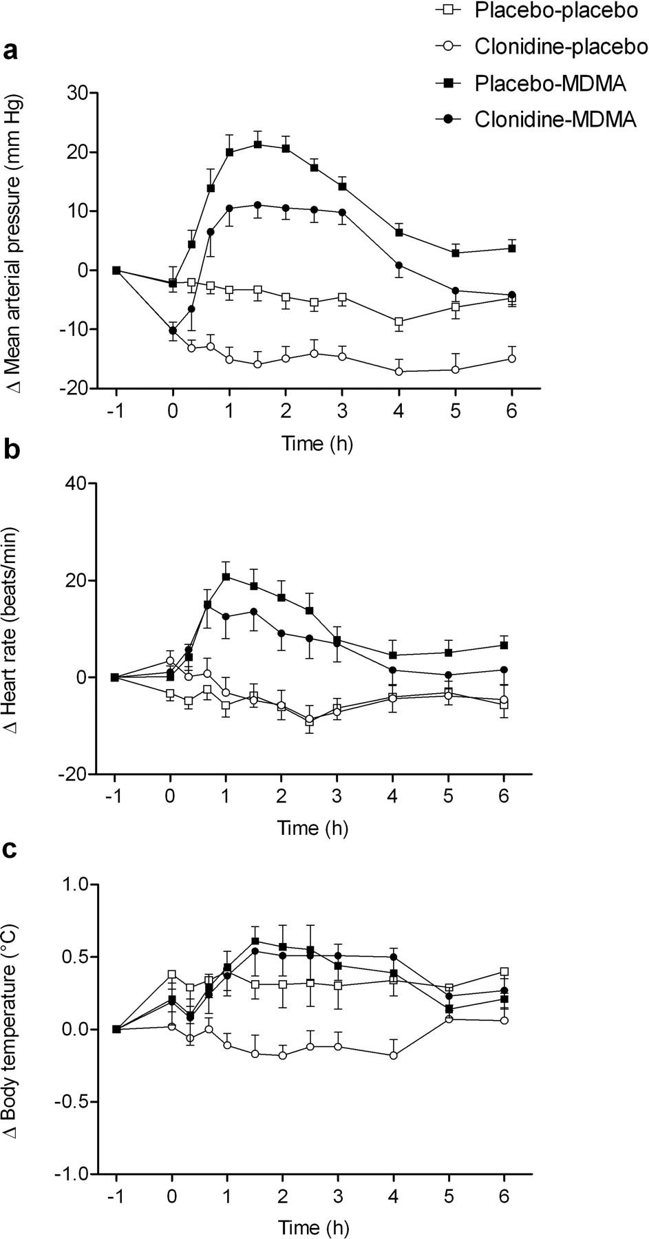 doxycycline acne duration