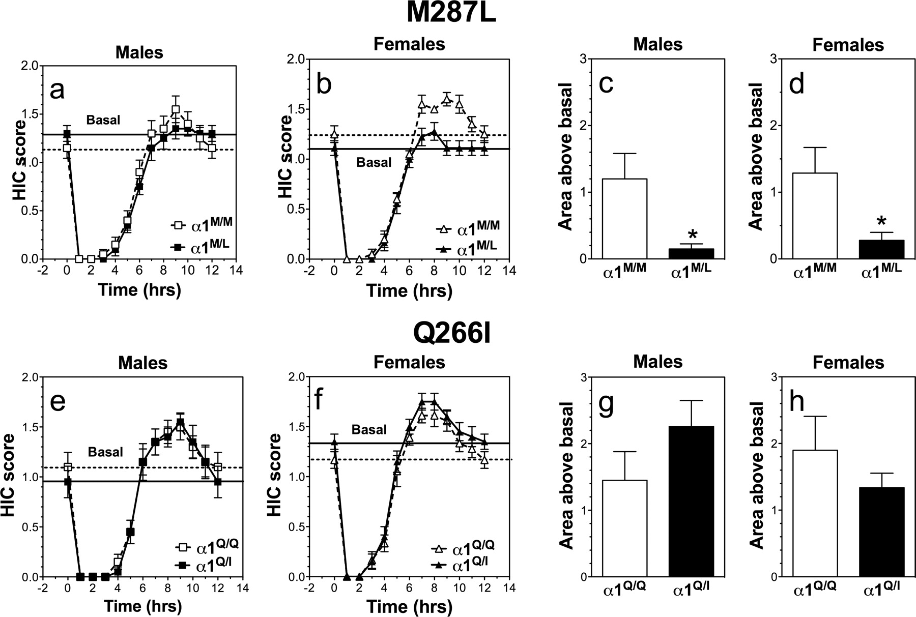 Behavioral Characterization Of Knockin Mice With Mutations M287l And Figure 4 A Parallel Circuit Is Represented Using Pictures Download