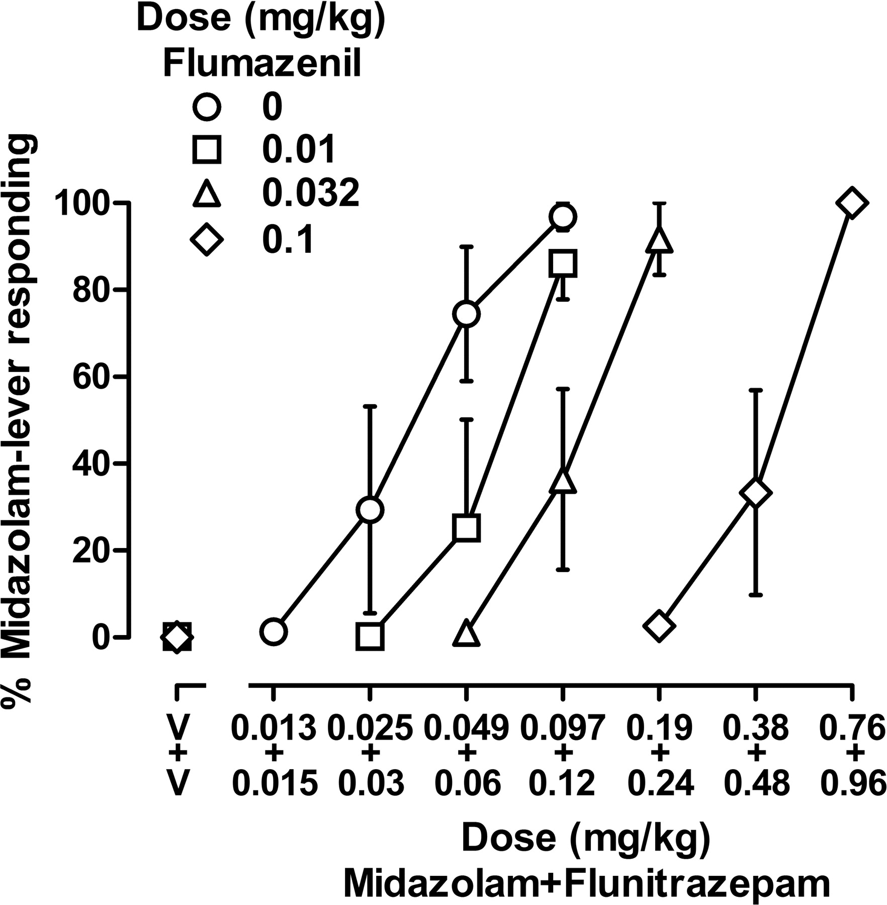 Quantitative Analyses Of Antagonism Combinations Of Midazolam And