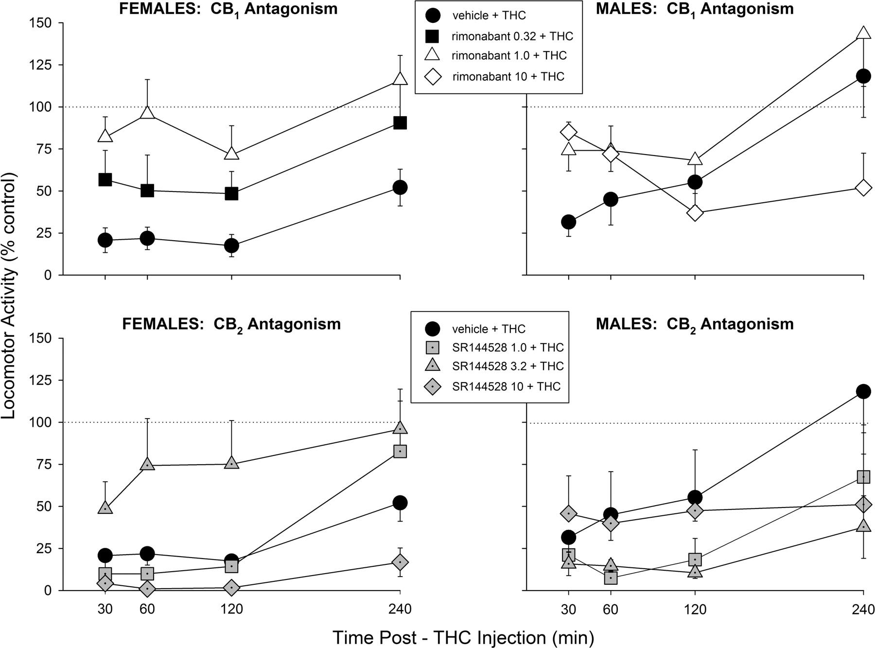 Sex dependent effects delta tetrahydrocannabinol locomotor activity mice
