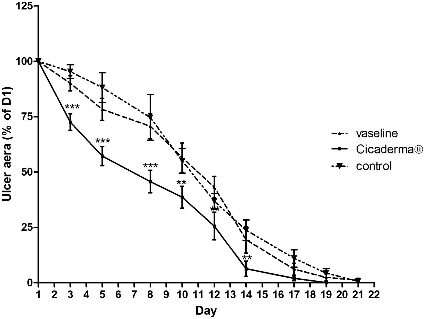 Modulation of Inflammation by Cicaderma Ointment Accelerates
