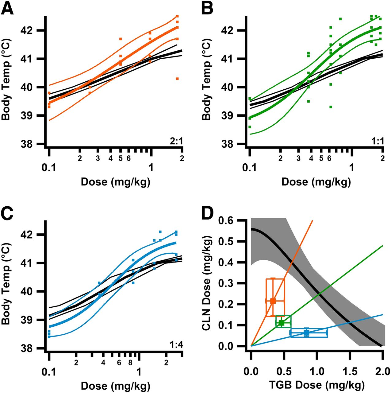 Synergistic GABA-Enhancing Therapy against Seizures in a Mouse Model ...