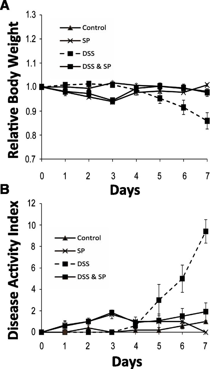 Sepiapterin Ameliorates Chemically Induced Murine Colitis And Azoxymethane Induced Colon Cancer Journal Of Pharmacology And Experimental Therapeutics