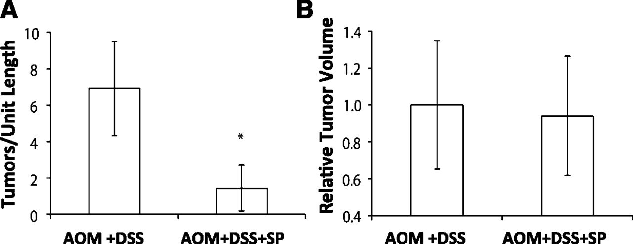 Sepiapterin Ameliorates Chemically Induced Murine Colitis and