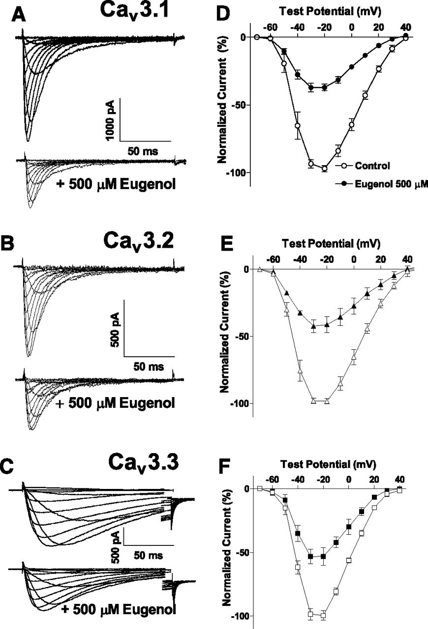 an analysis of eugenol Eugenol compound information and applications for gc (gas chromatography) and lc (liquid chromatography) analysis.