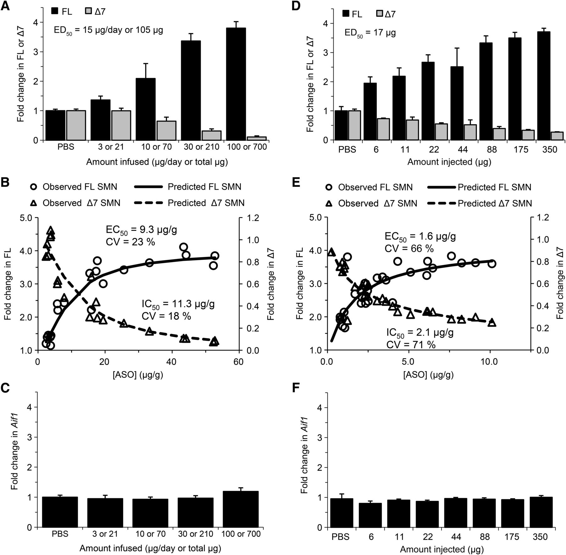 Pharmacology of a Central Nervous System Delivered 2′-O