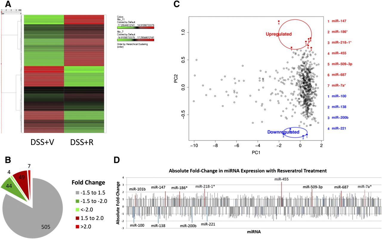 Role of micrornas in resveratrol mediated mitigation of colitis download figure geenschuldenfo Image collections