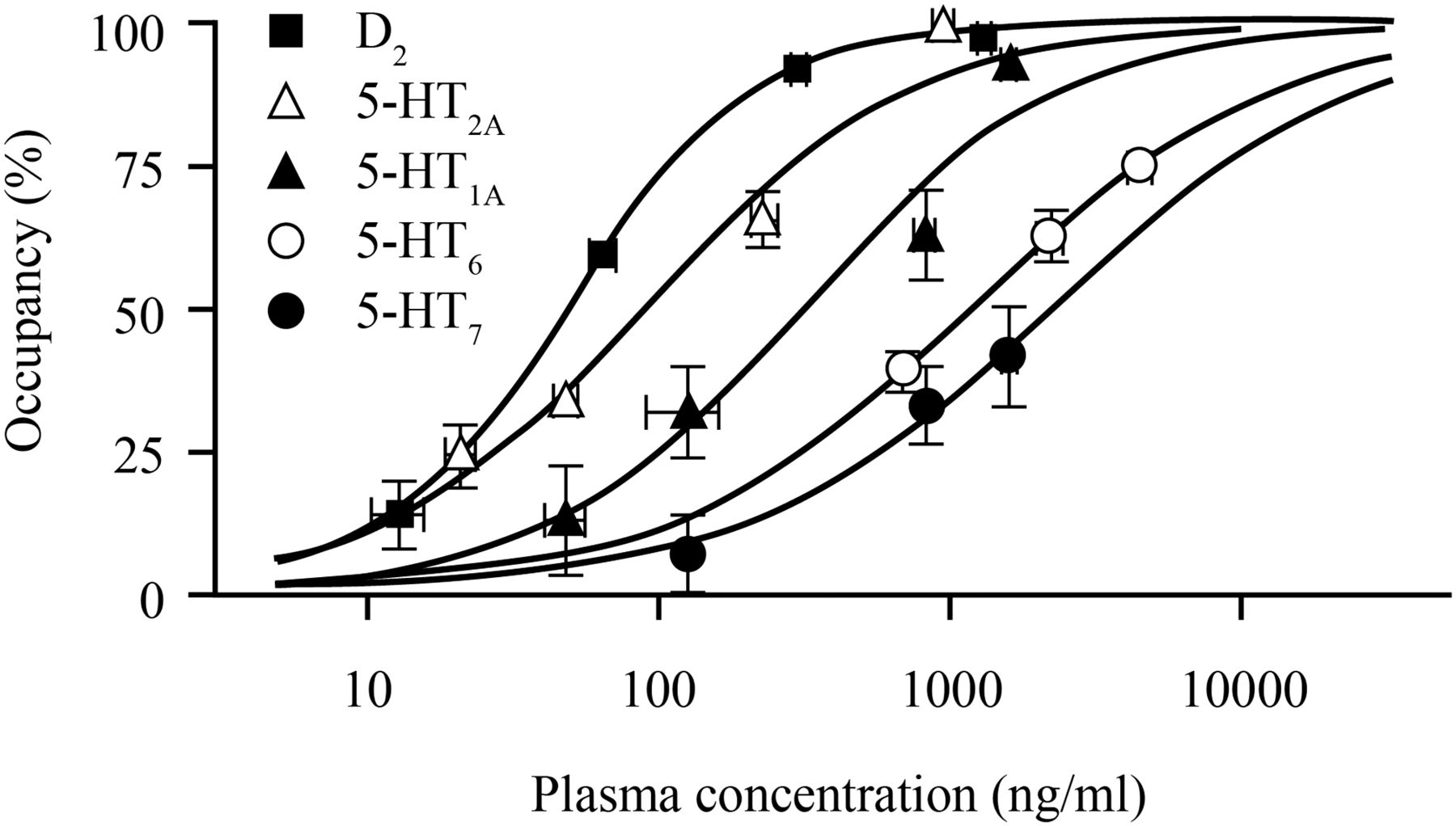 Brexpiprazole i in vitro and in vivo characterization of a novel brexpiprazole binds to d2 5 ht2a and 5 ht6 receptors in rat cns in vivo pooptronica