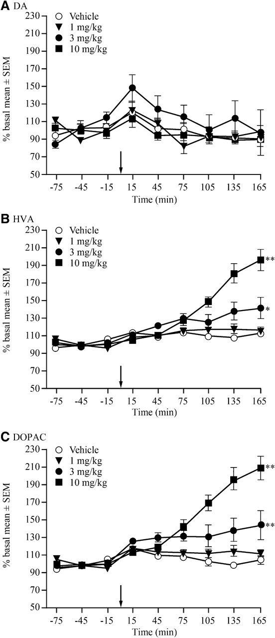 Brexpiprazole I: In Vitro and In Vivo Characterization of a