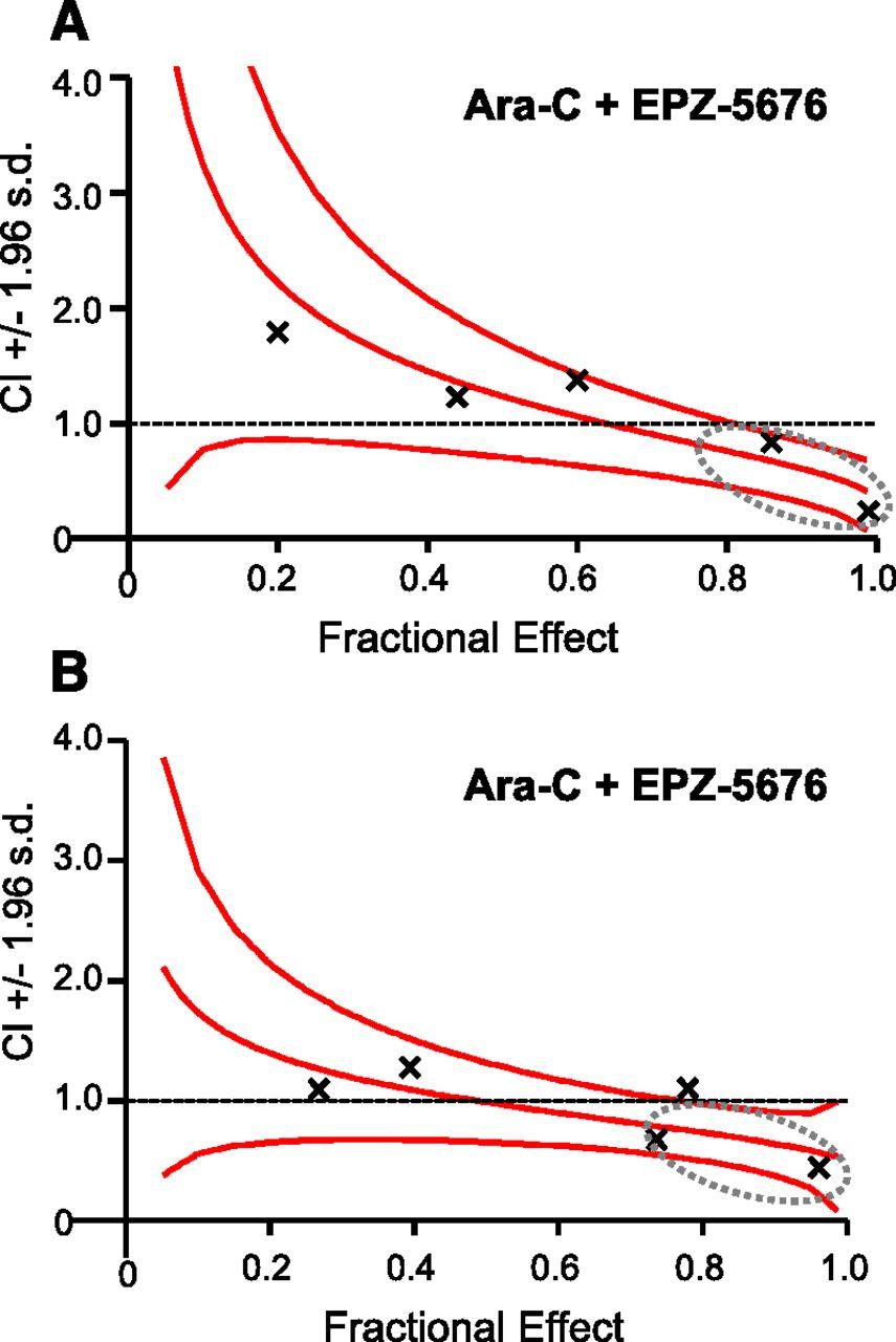 DOT1L Inhibitor EPZ-5676 Displays Synergistic Antiproliferative