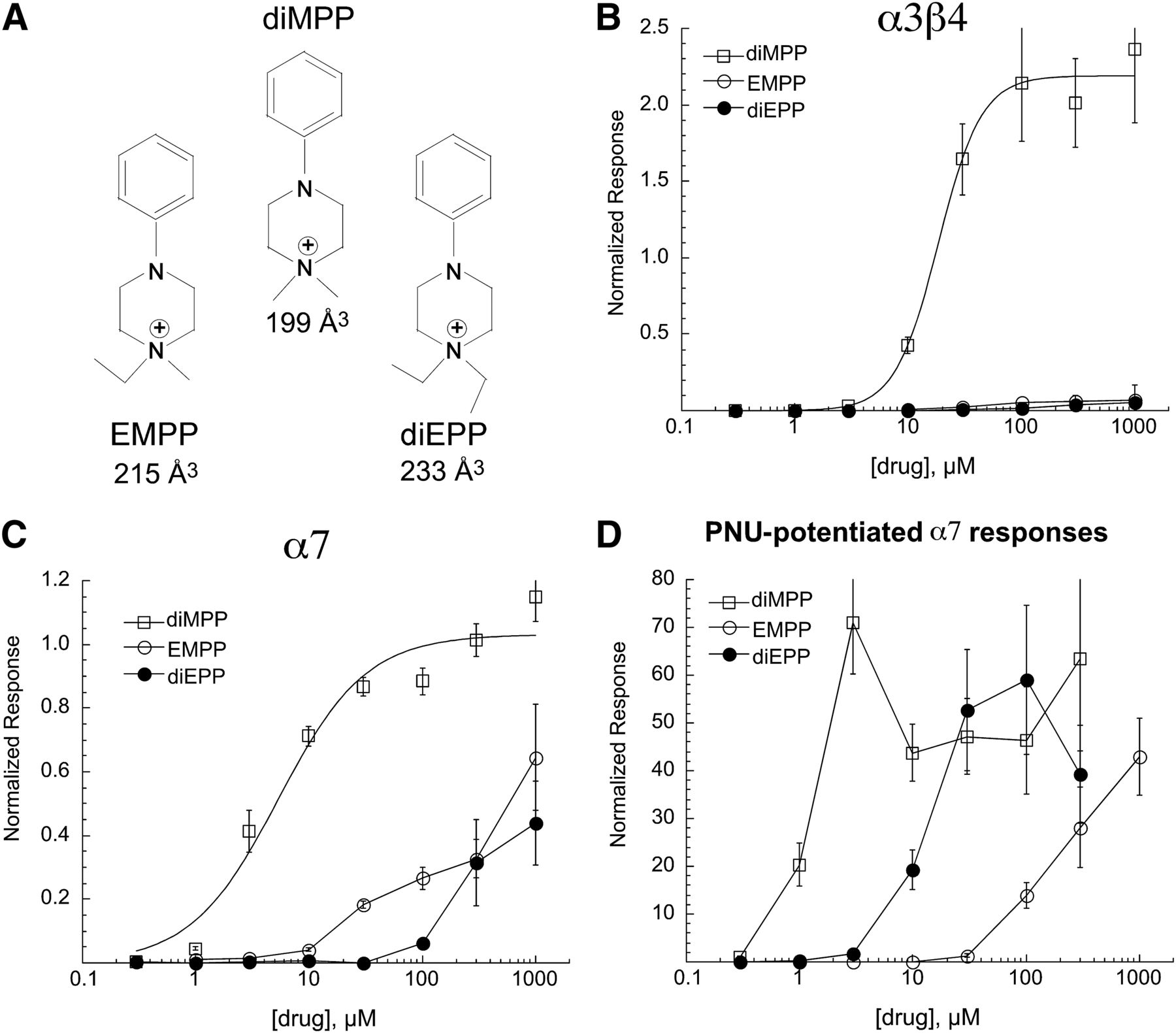 The Minimal Pharmacophore For Silent Agonism Of The α7