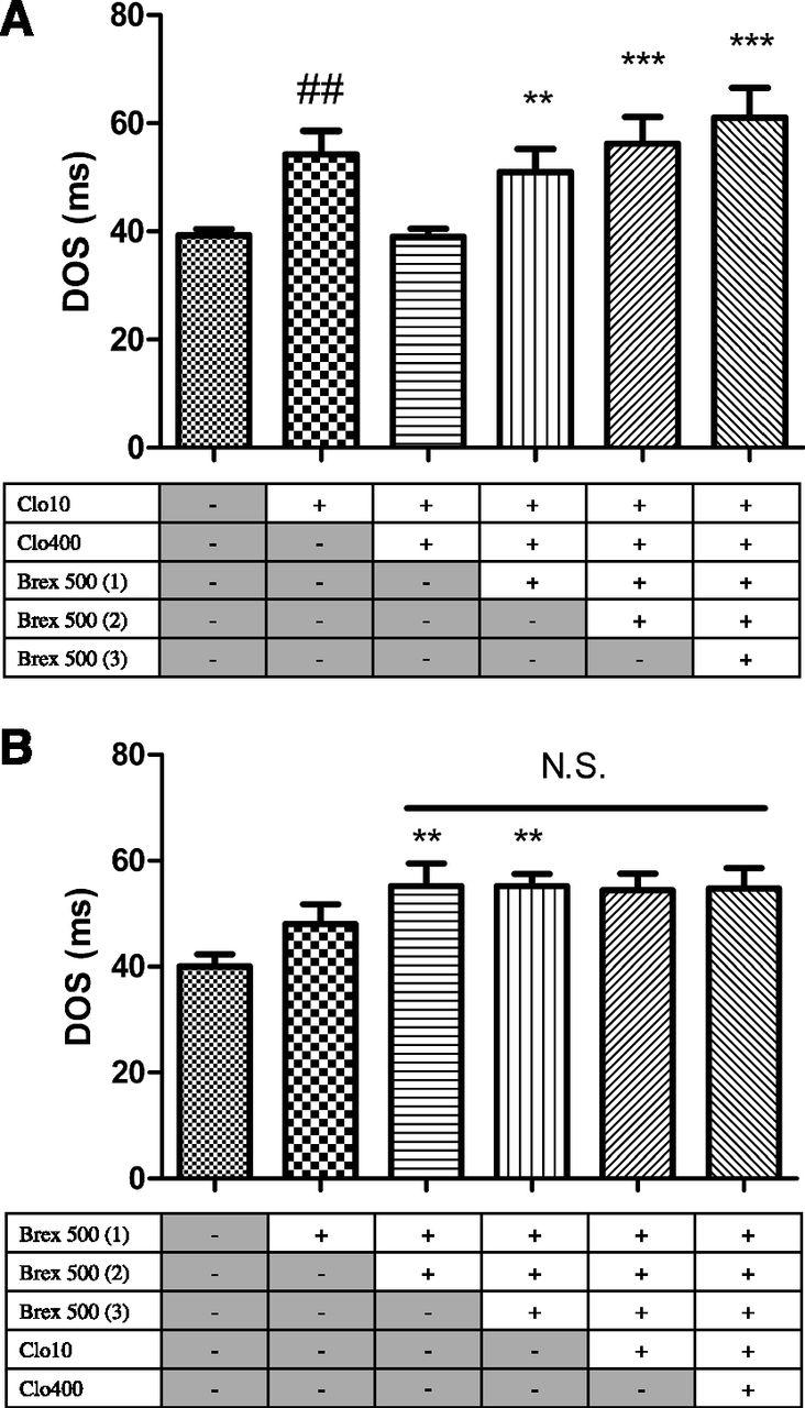 Acute Effects of Brexpiprazole on Serotonin, Dopamine, and