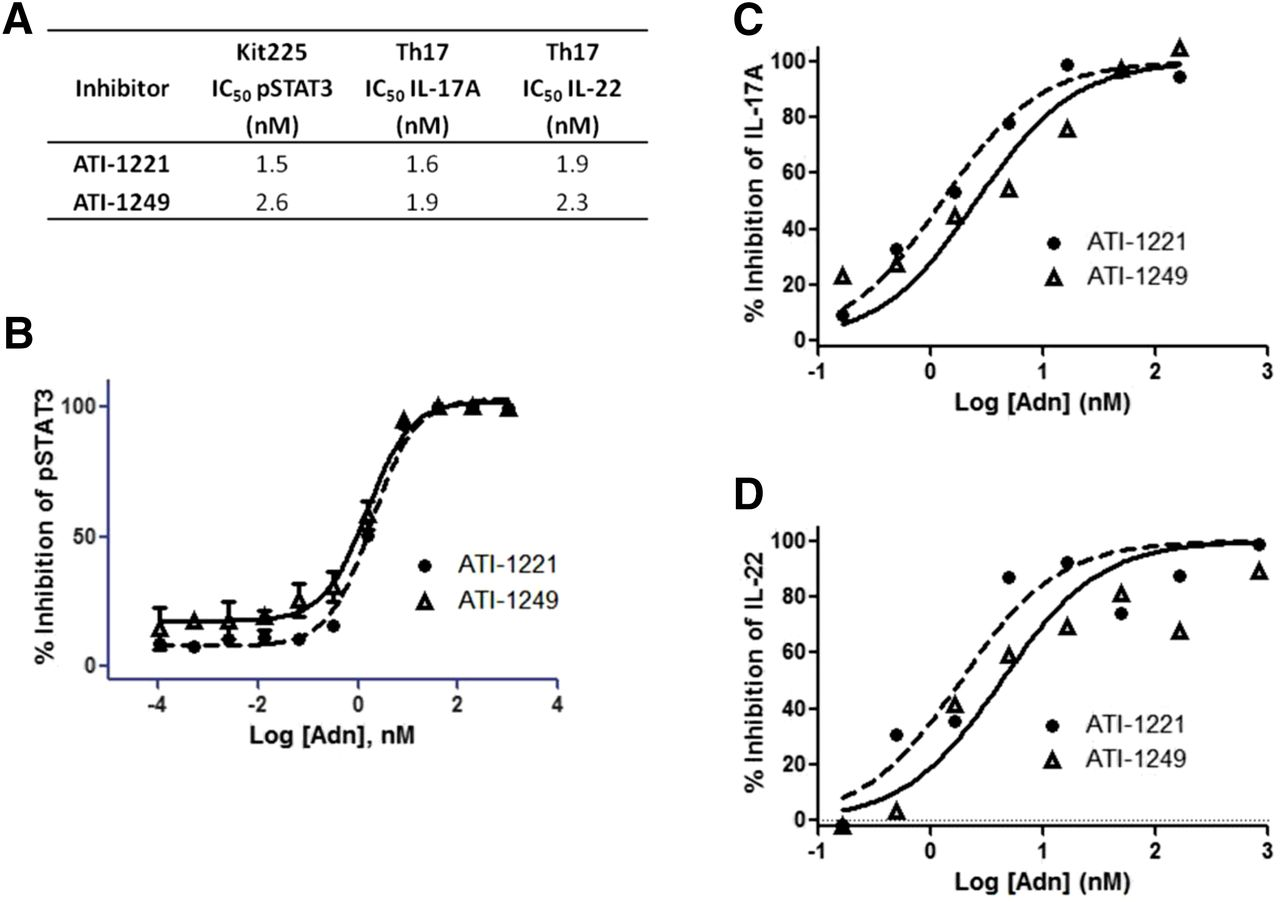 Dual Inhibition of Interleukin-23 and Interleukin-17 Offers Superior
