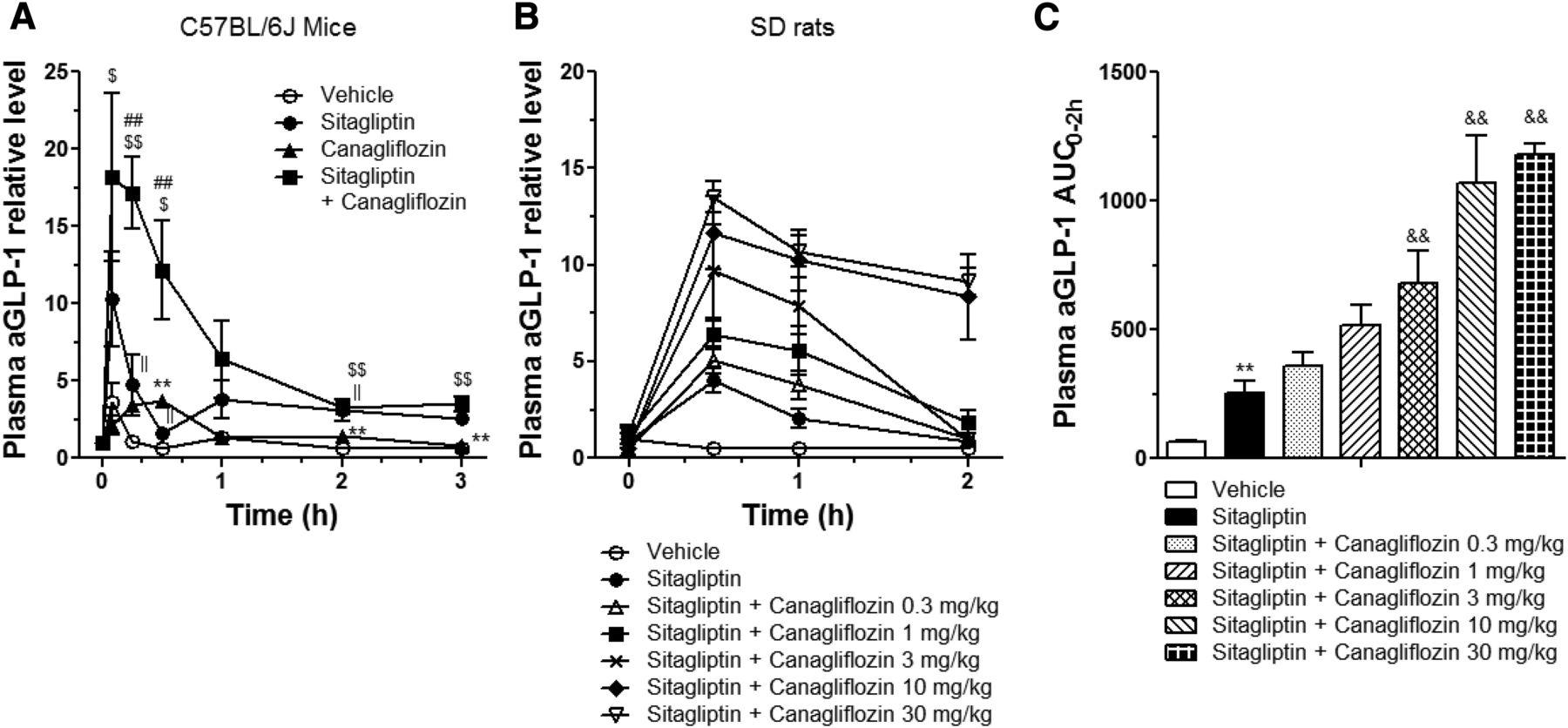 Intestinal Sodium Glucose Cotransporter 1 Inhibition Enhances