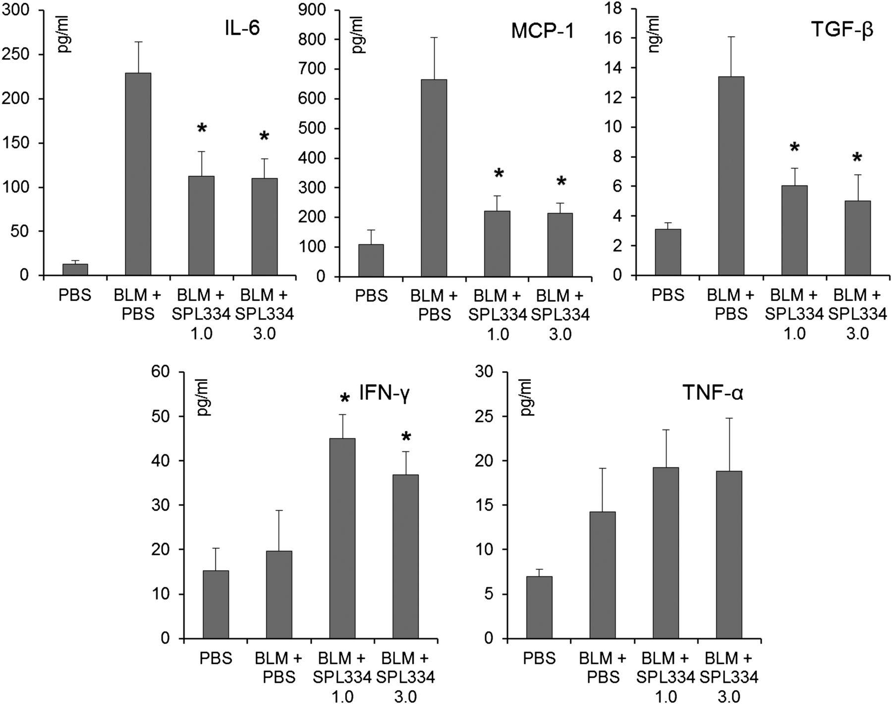 Pharmacological In Vivo Inhibition of S-Nitrosoglutathione