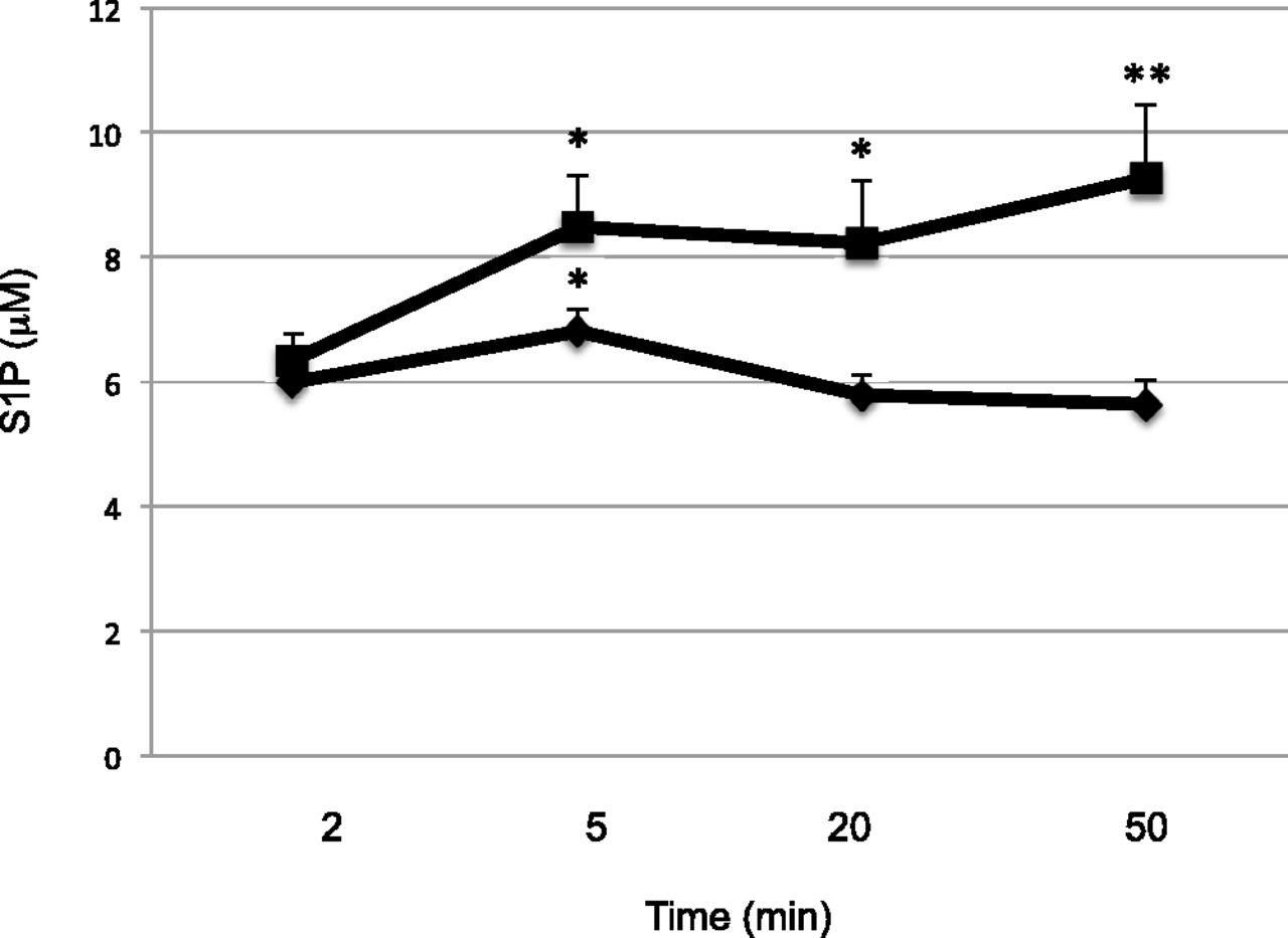Sphingosine Kinase 2 Inhibition And Blood 1 Phosphate Pure Apnea Level Course Download Figure