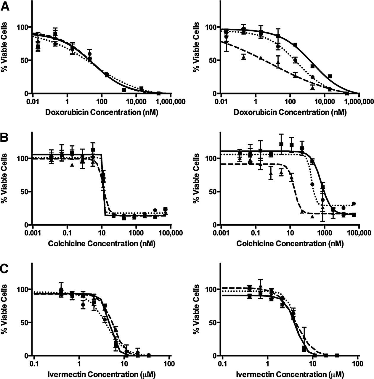 P-Glycoprotein Transport of Neurotoxic Pesticides