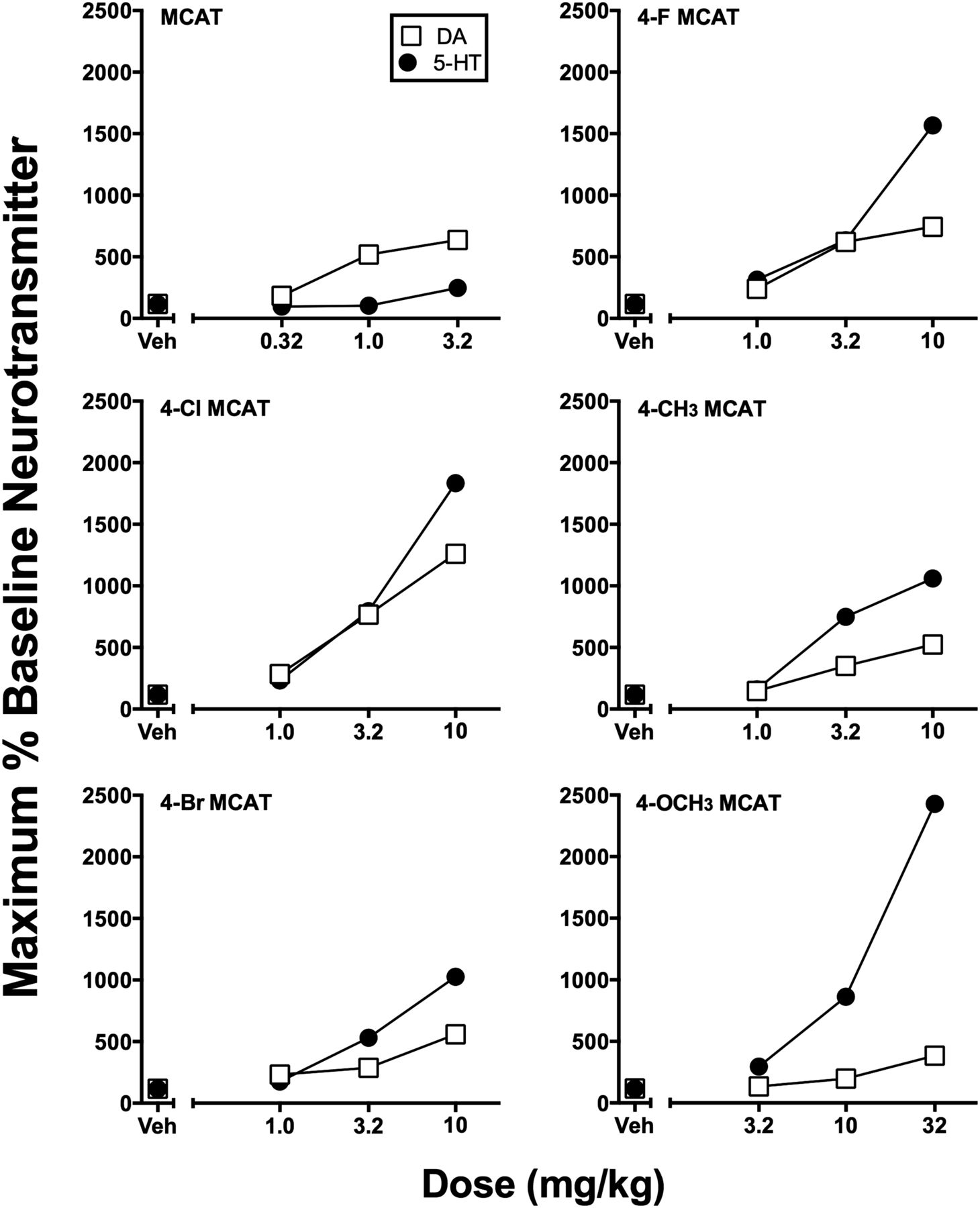 Abuse-Related Neurochemical Effects of Para-Substituted