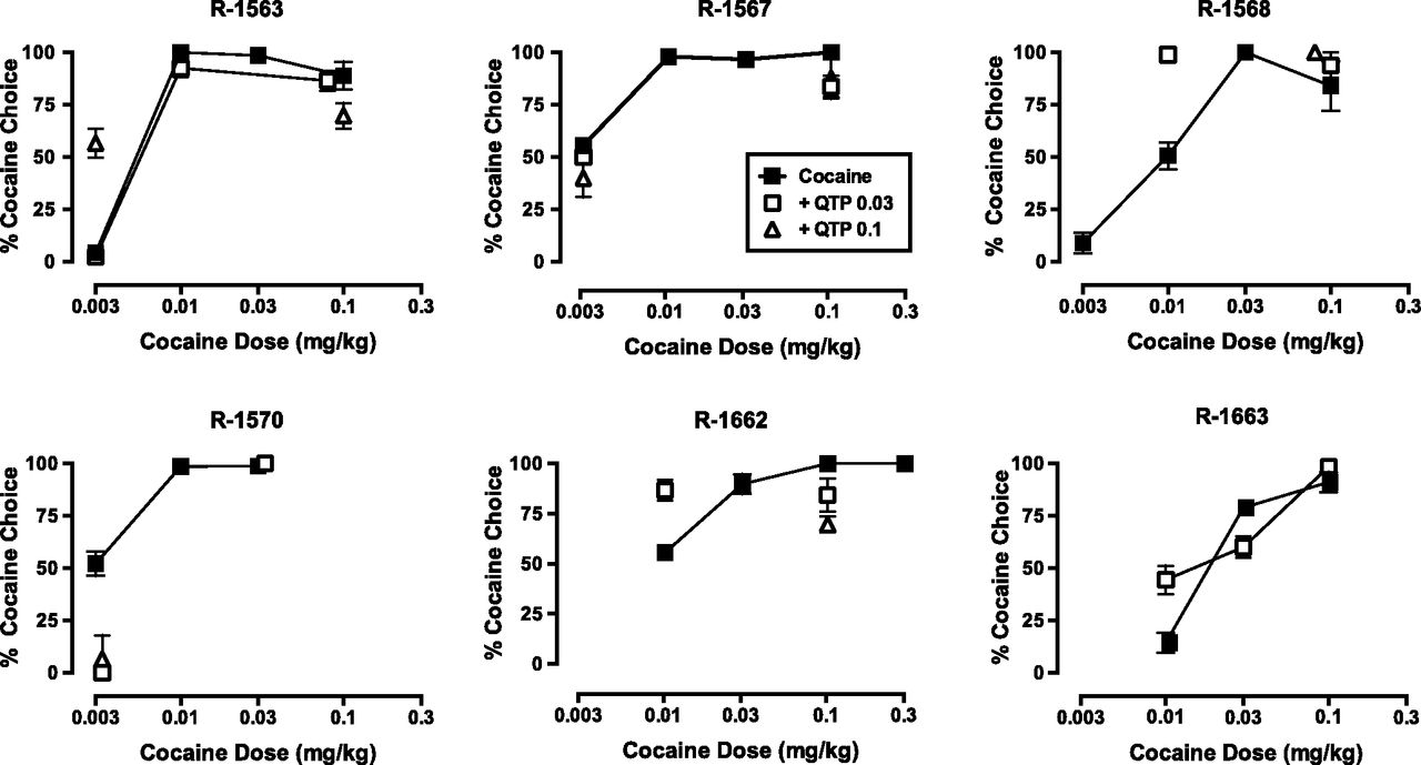 Evaluation of the Reinforcing Effect of Quetiapine, Alone and in