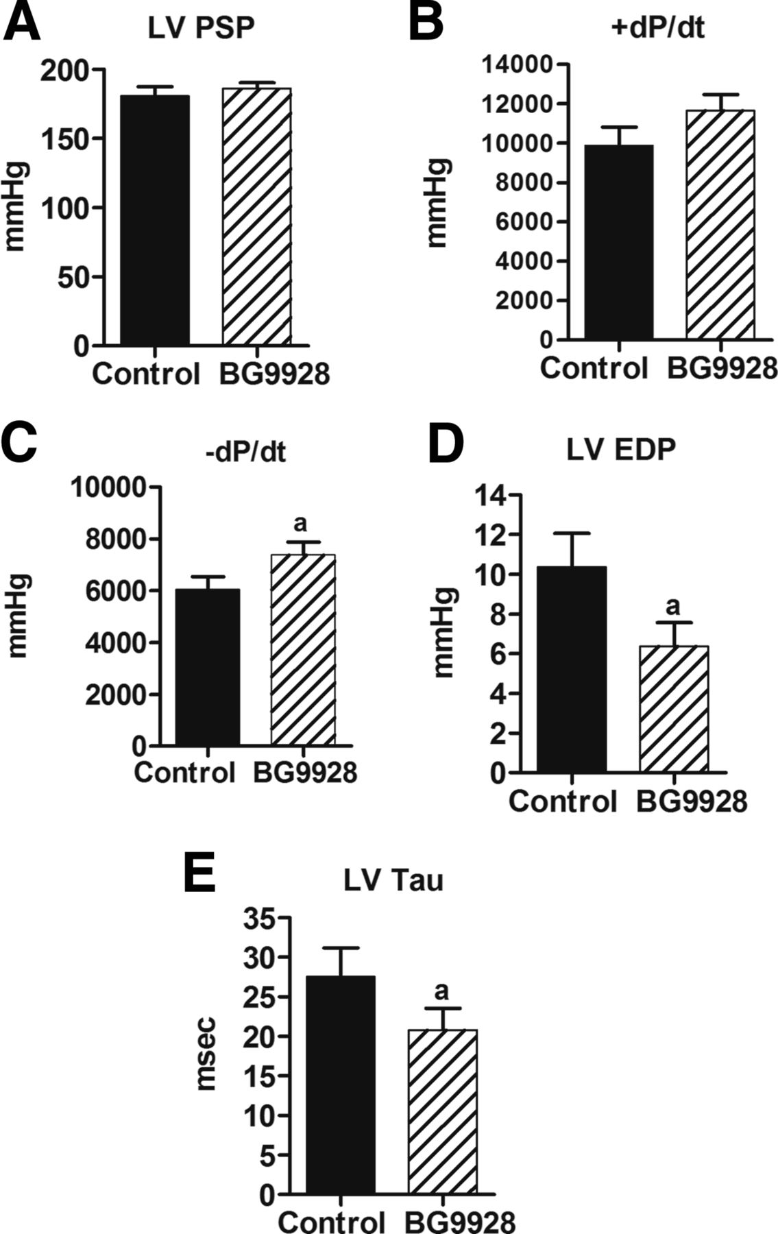 Dual A1 A2b Receptor Blockade Improves Cardiac And Renal Outcomes In Suzuki Gn 125 Electric Circet Pdf Download Figure