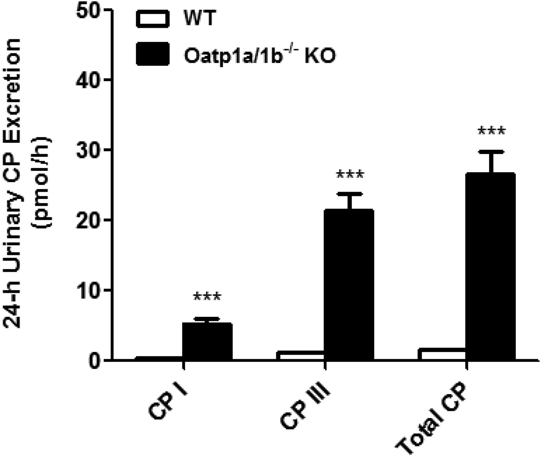 Coproporphyrins I and III as Functional Markers of OATP1B Activity