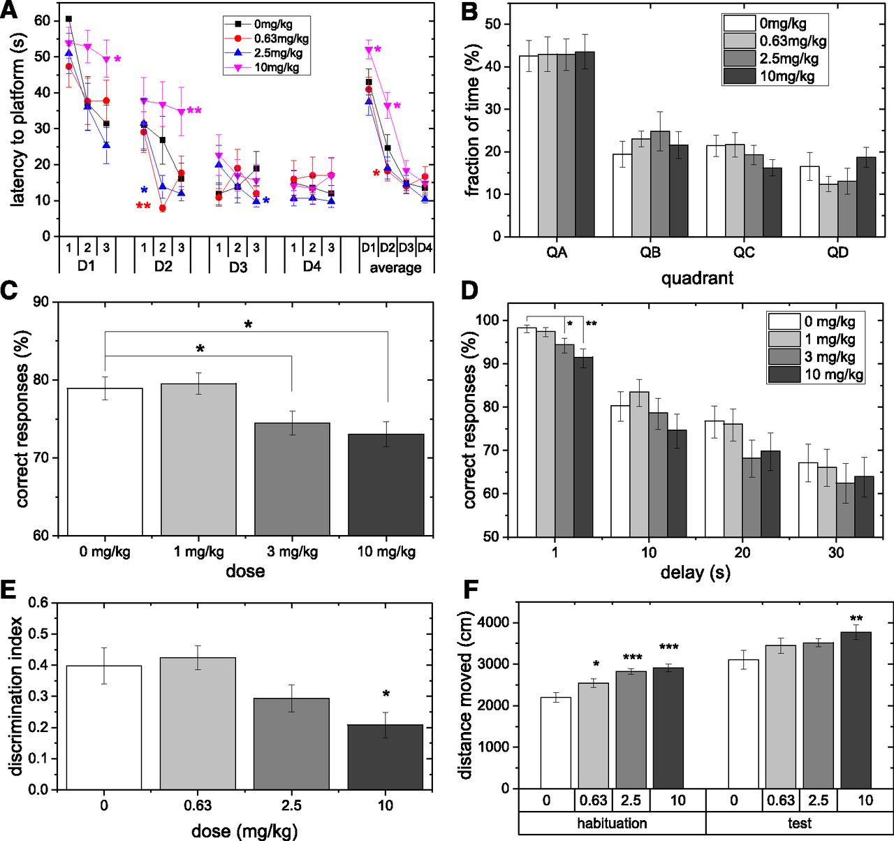 Discovery and Characterization of AMPA Receptor Modulators Selective