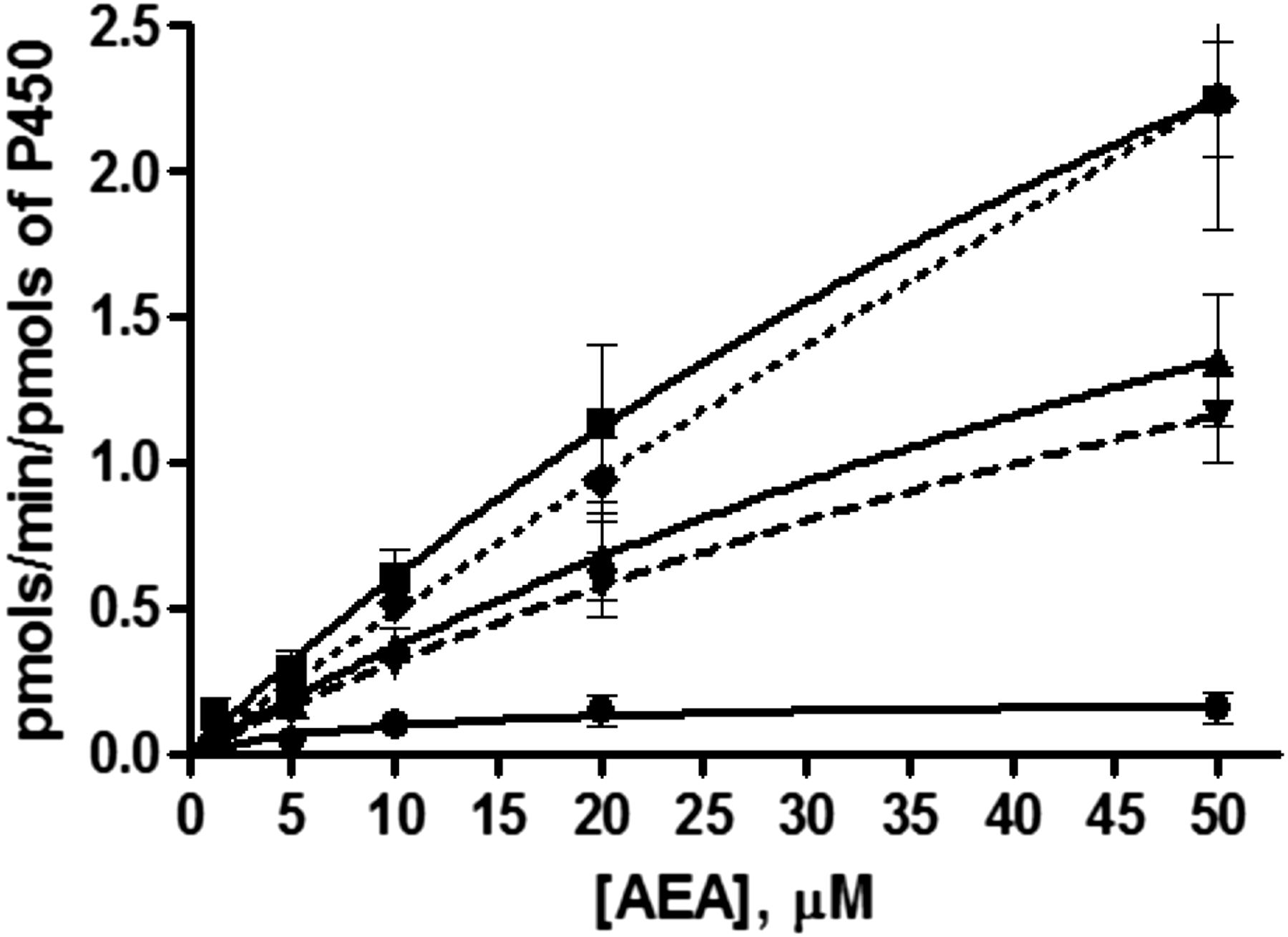 Metabolism of anandamide by human cytochrome p450 2j2 in the download figure biocorpaavc