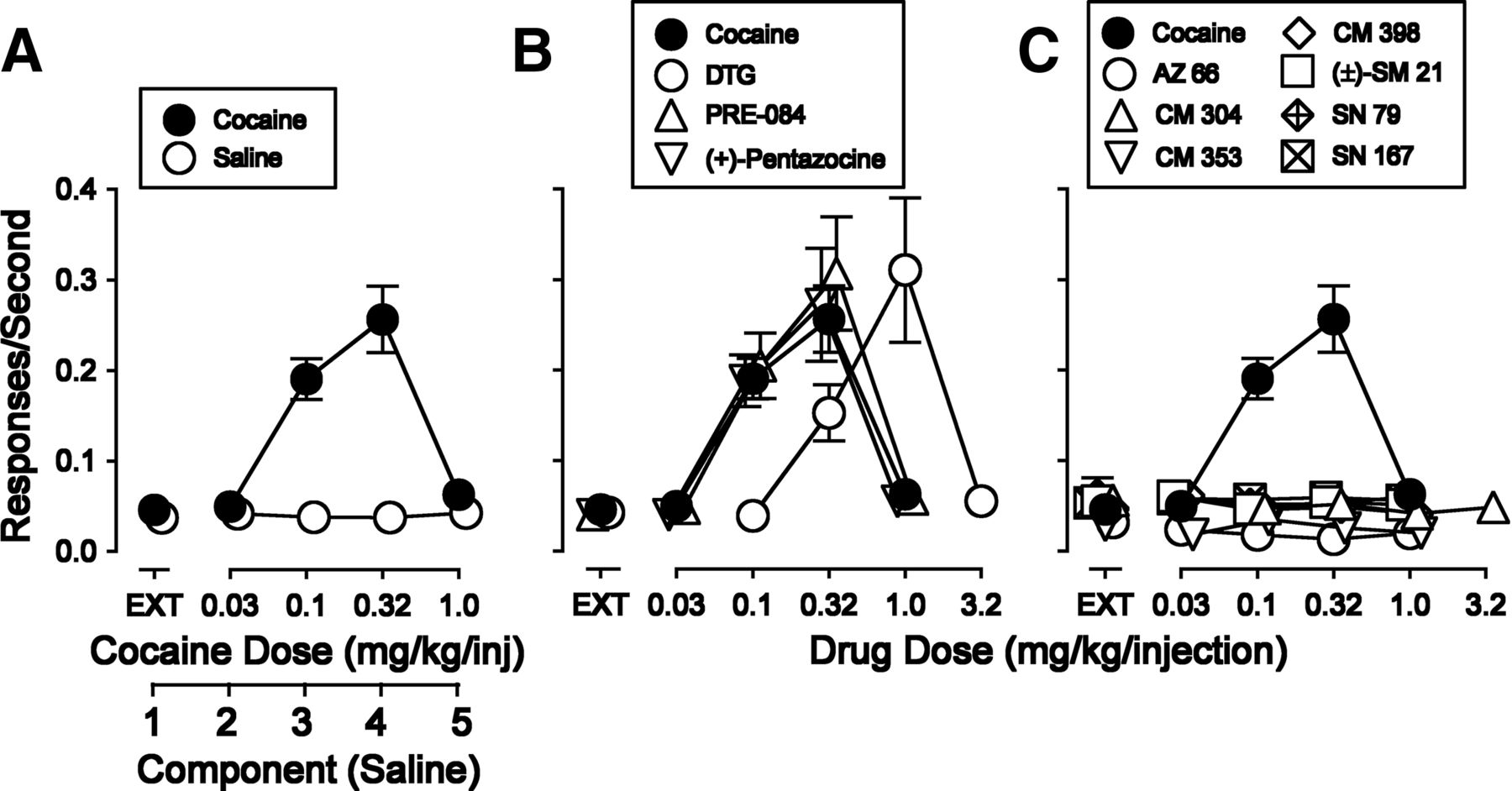 d9481a6407 Blockade of Cocaine or σ Receptor Agonist Self Administration by ...