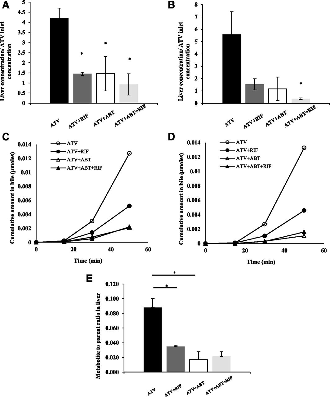 Intracellular Unbound Atorvastatin Concentrations in the Presence of on