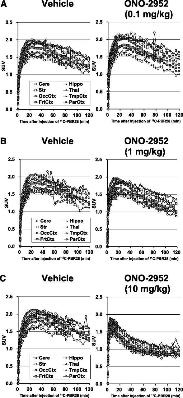 quantification of ono-2952 occupancy of 18-kdatranslocator protein, Cephalic Vein