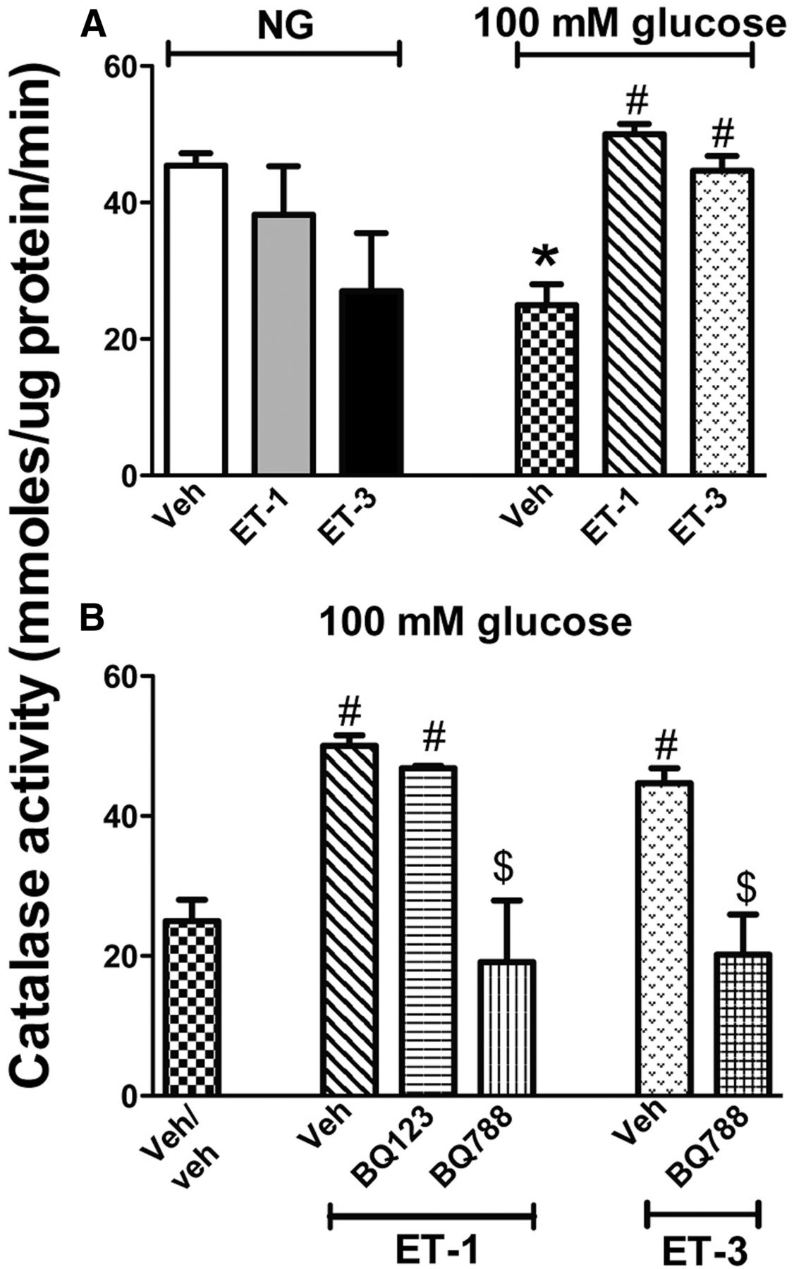 Endothelin Confers Protection Against High Glucose Induced Bogen Rm 150a Wiring Diagram Download Figure