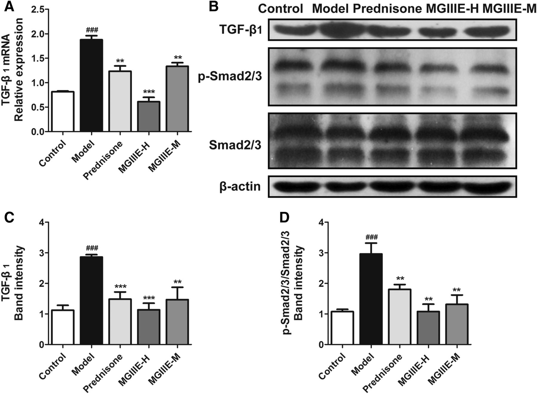 Mogroside IIIE, a Novel Anti-Fibrotic Compound, Reduces Pulmonary