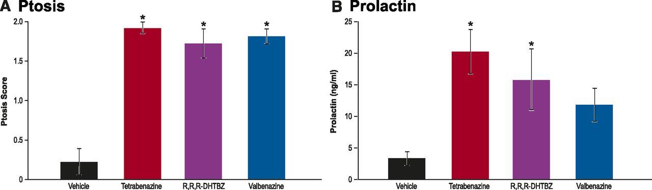 Pharmacologic Characterization of Valbenazine (NBI-98854