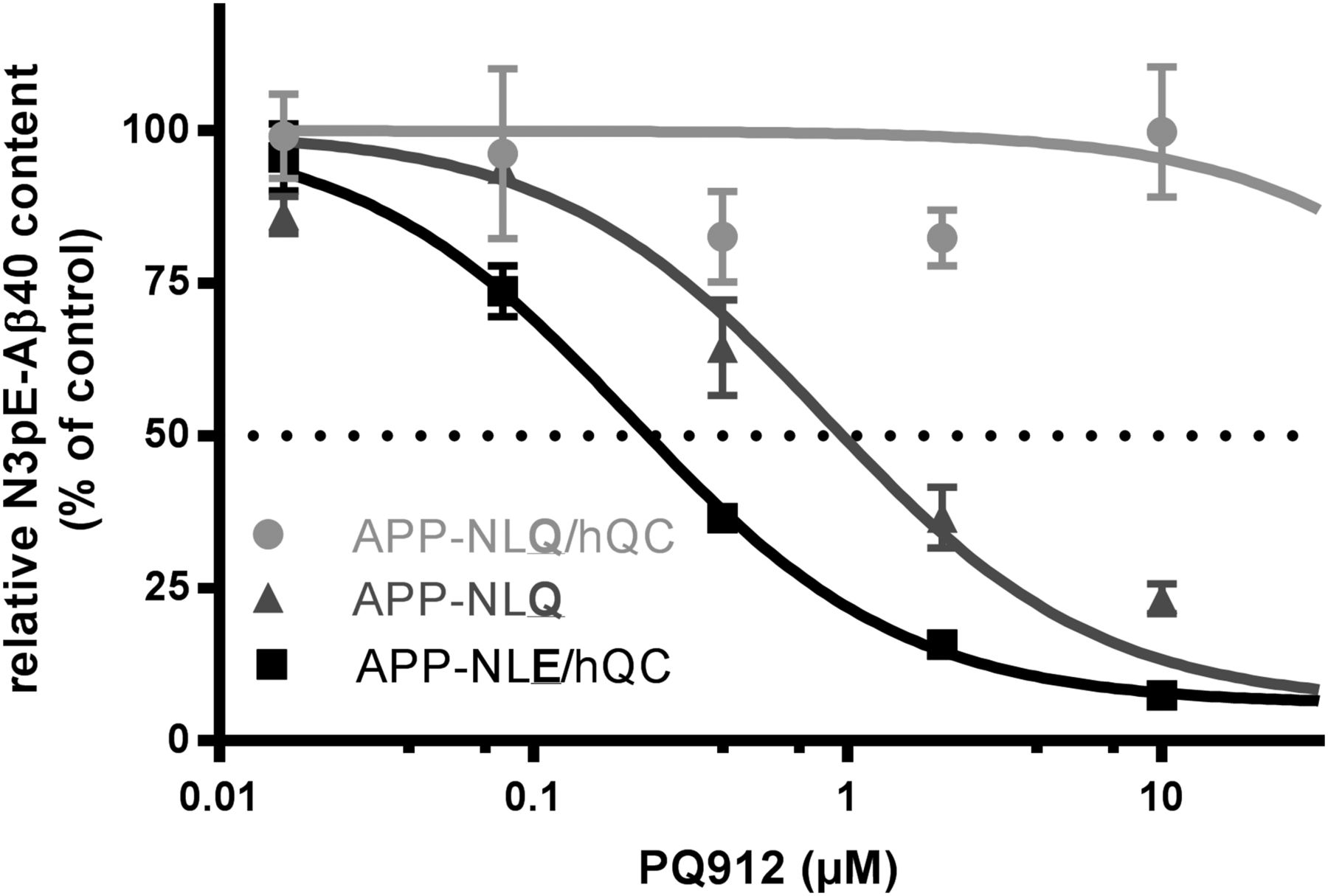 Glutaminyl Cyclase Inhibitor Pq912 Improves Cognition In Mouse Spring Buffer Type F 2 Download Figure