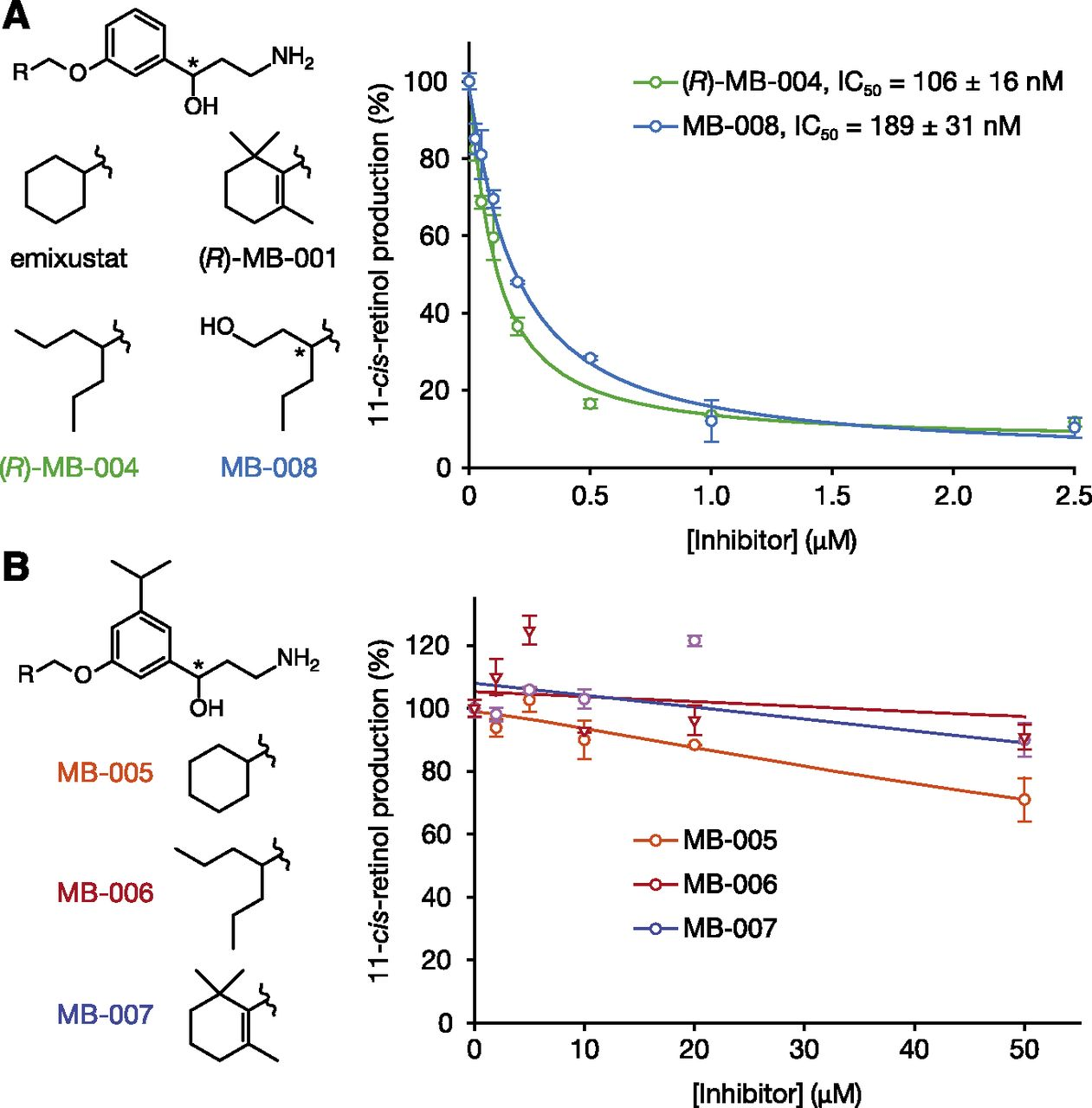 Rational Tuning of Visual Cycle Modulator Pharmacodynamics | Journal