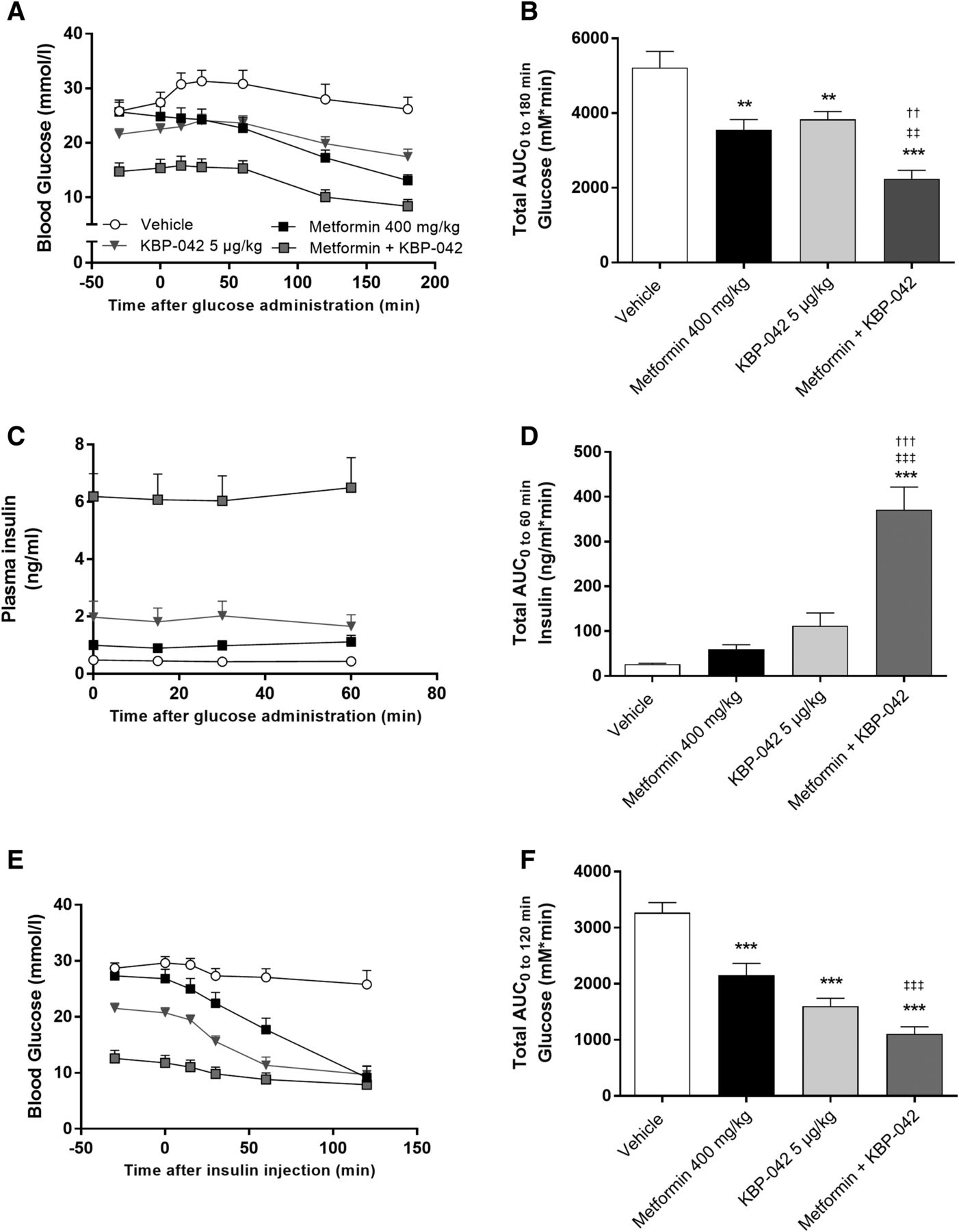 The Dual Amylin- and Calcitonin-Receptor Agonist KBP-042