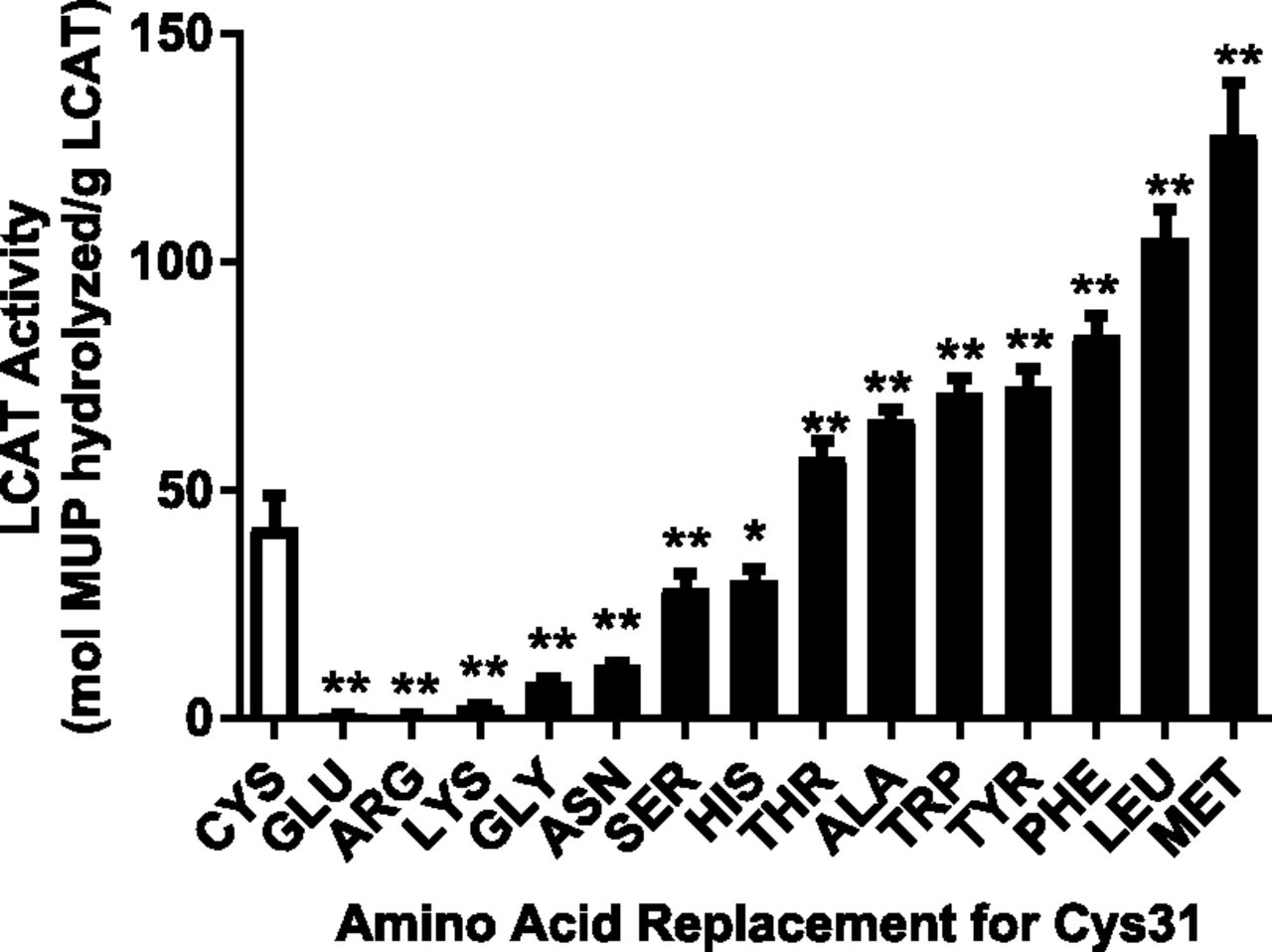 Lecithincholesterol Acyltransferase Activation By Sulfhydryl Amino 2000 150 Tabs Download Figure Open In New Tab