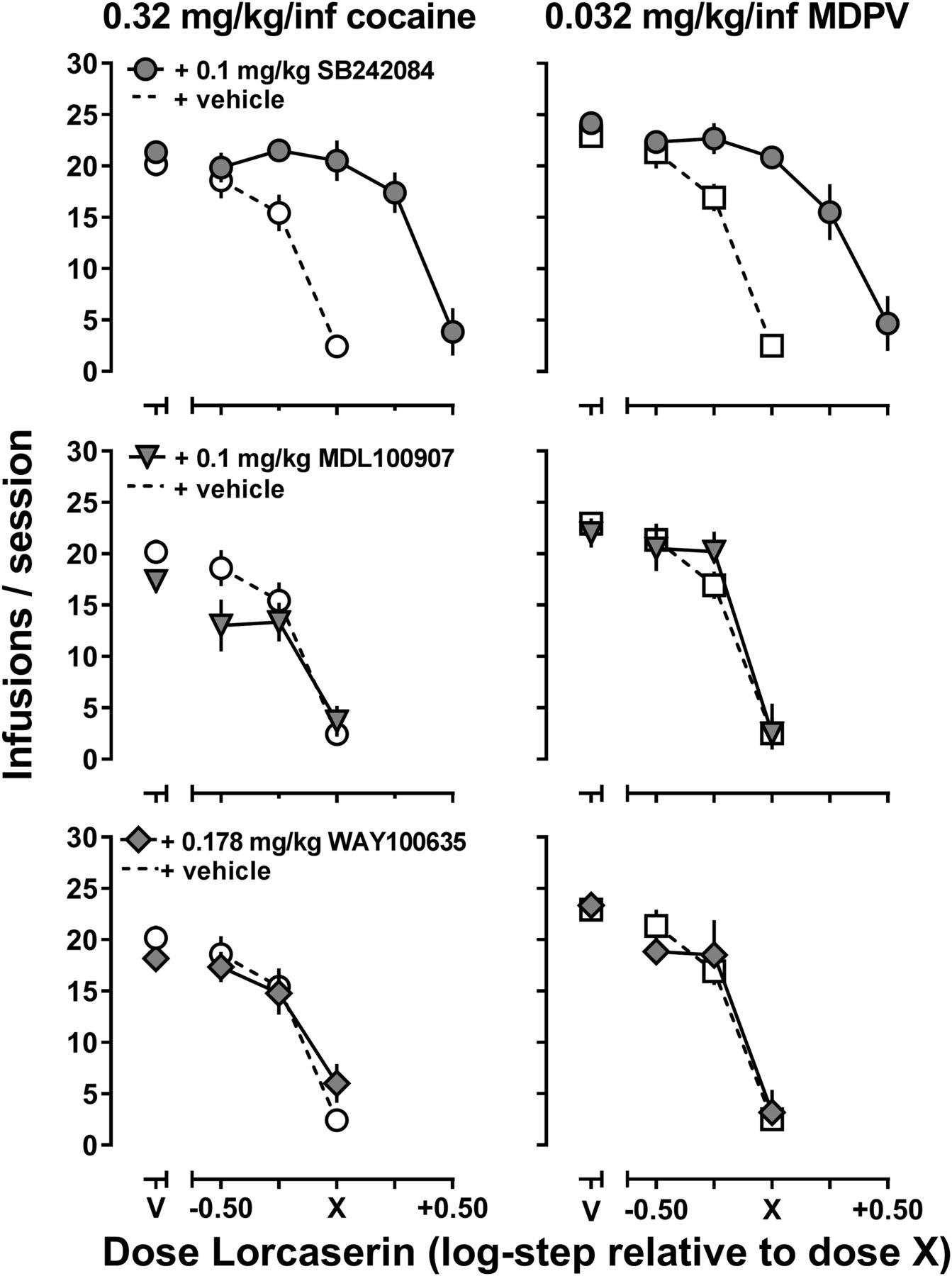 Inhibition of Cocaine and 3,4-Methylenedioxypyrovalerone