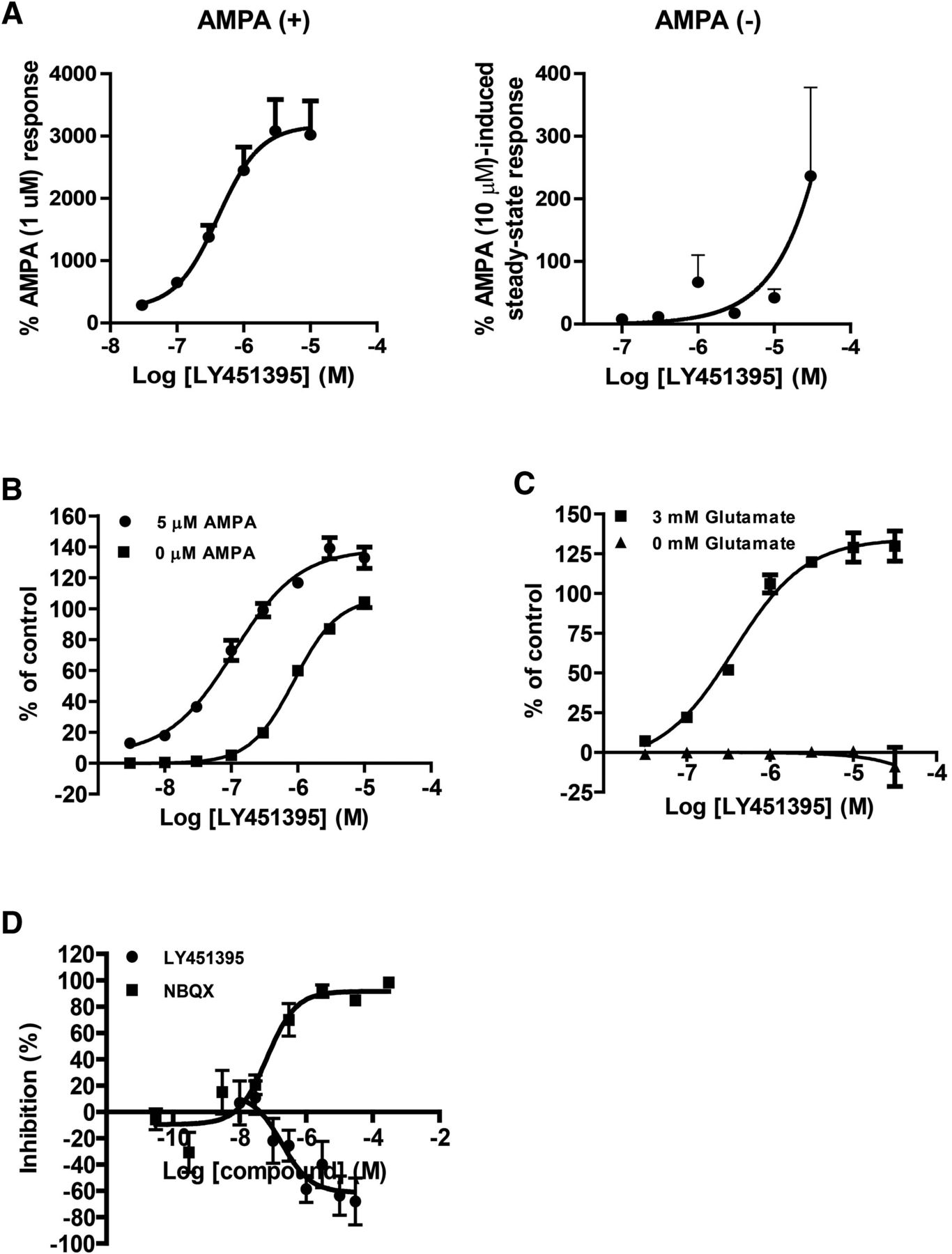 hbt1 a novel ampa receptor potentiator with lower agonistic effect