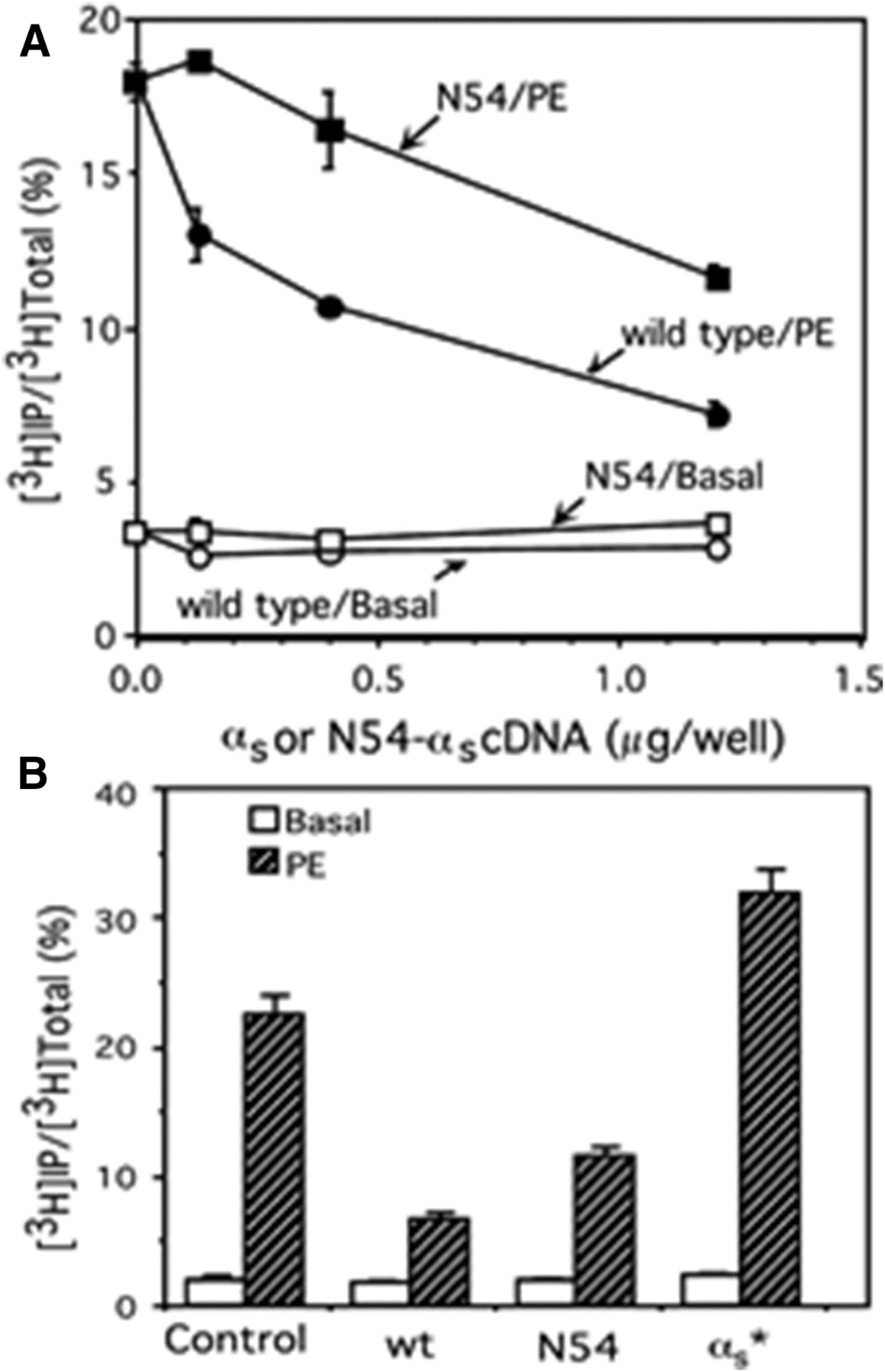 The N54-αs Mutant Has Decreased Affinity for βγ and Suggests