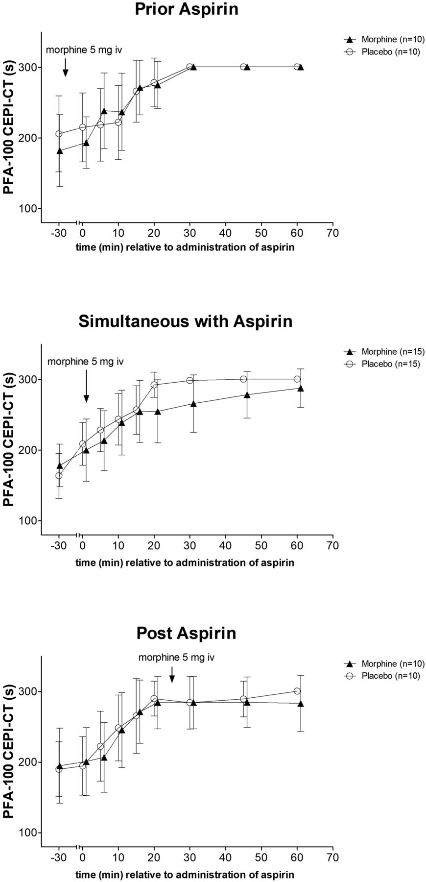 Morphine Interaction with Aspirin: a Double-Blind, Crossover