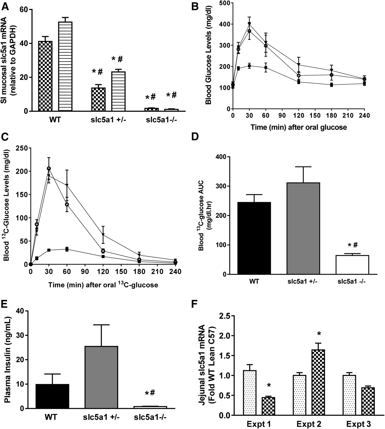 Potent Sodium/Glucose Cotransporter SGLT1/2 Dual Inhibition