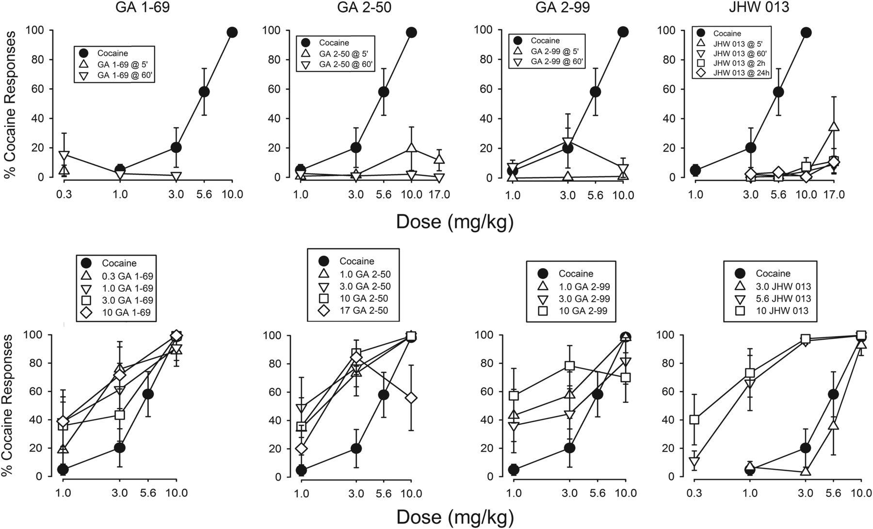 Dopamine Transporter Dynamics of N-Substituted Benztropine