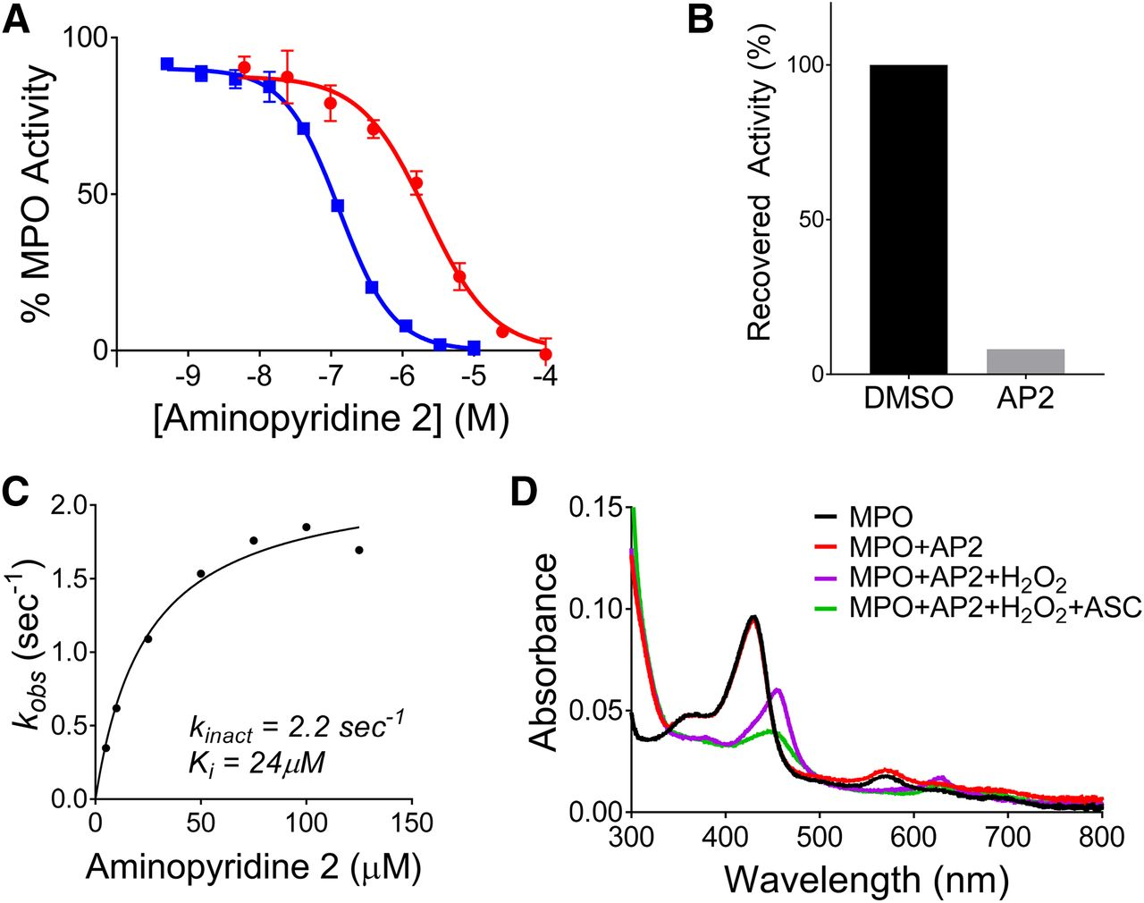 Discovery of 1-((6-Aminopyridin-3-yl)Methyl)-3-(4