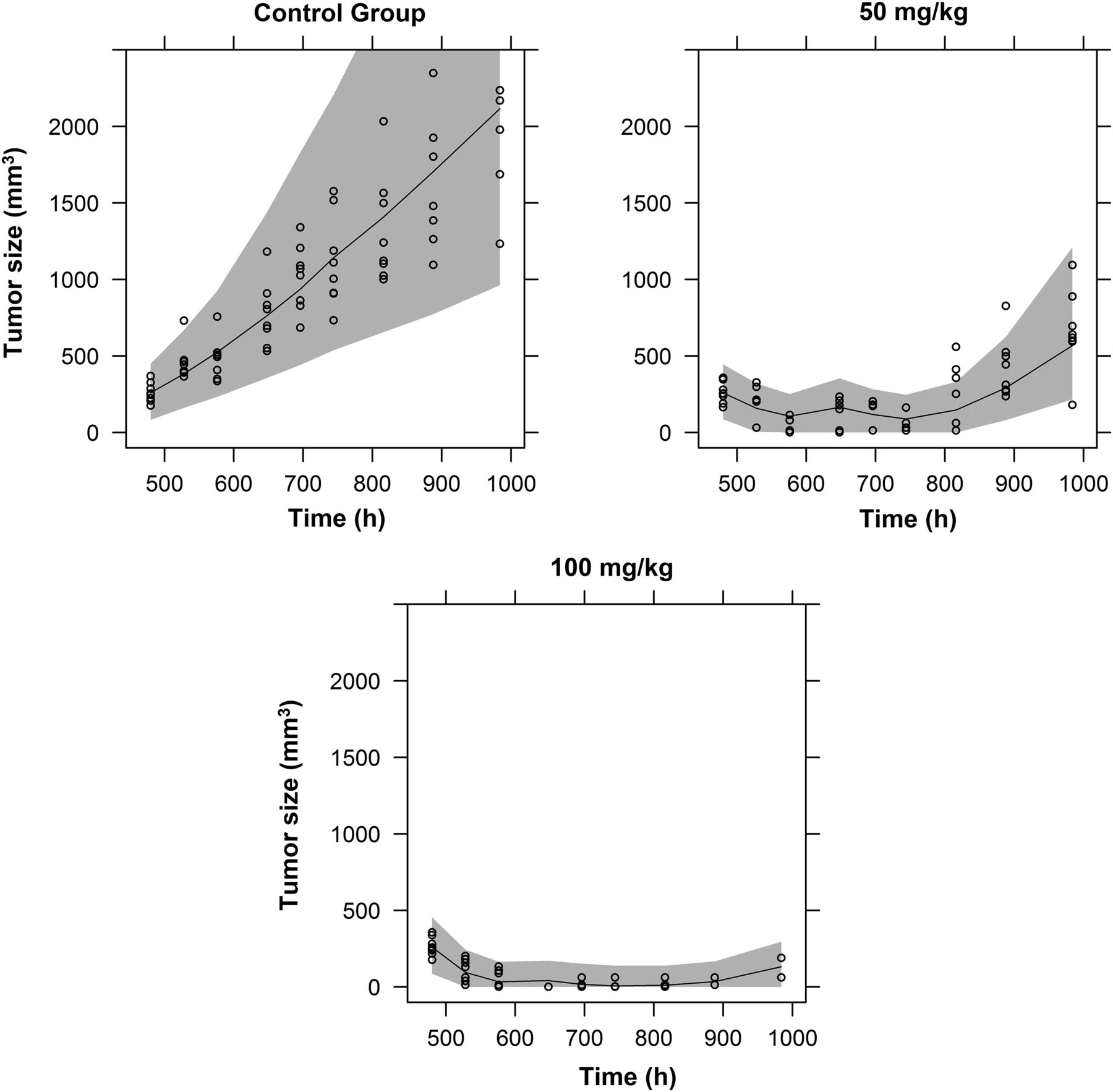 Tumor Growth Inhibition Modelling Based on Receptor