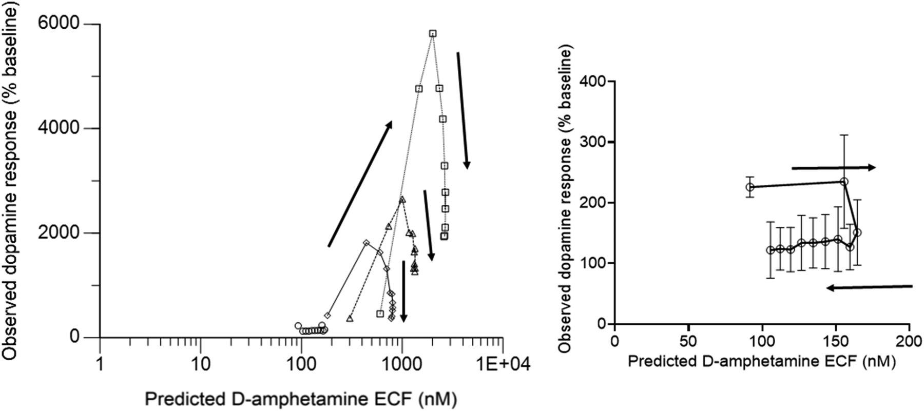 Development of a Semimechanistic Pharmacokinetic