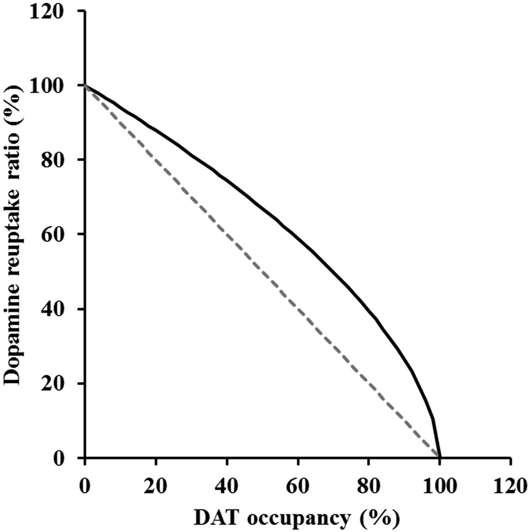 Pharmacokinetic-Pharmacodynamic Modeling of Brain Dopamine Levels