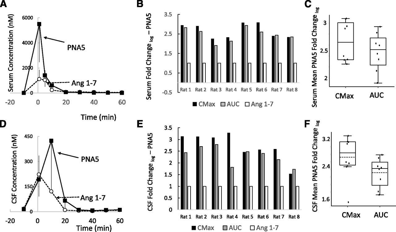 A Novel Angiotensin-(1-7) Glycosylated Mas Receptor Agonist